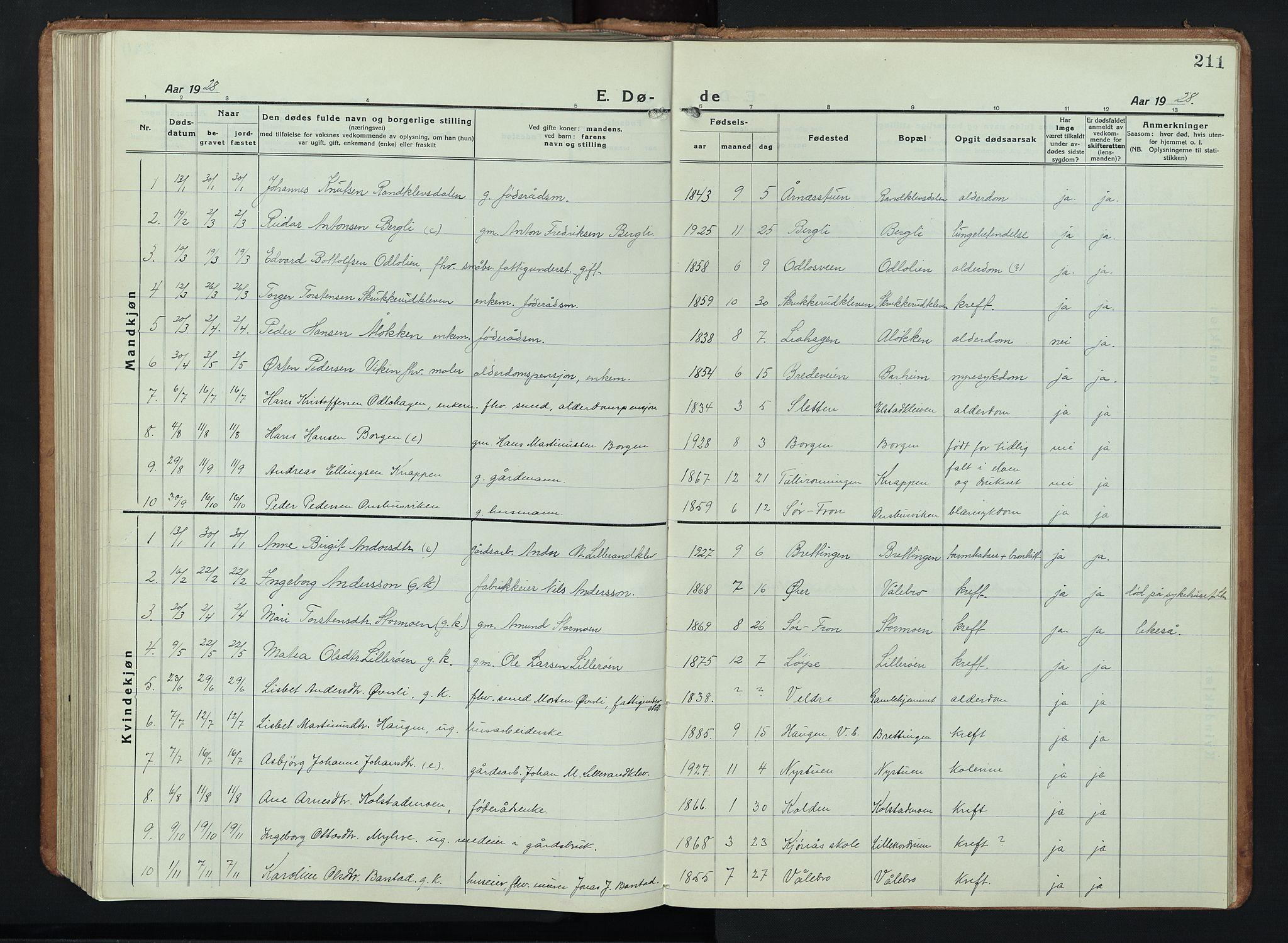 SAH, Ringebu prestekontor, Klokkerbok nr. 11, 1921-1943, s. 211