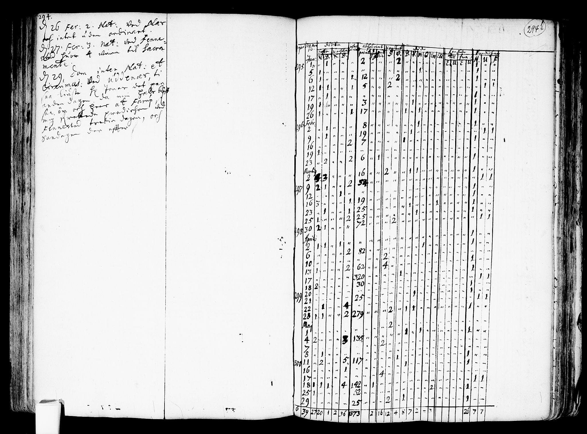 SAO, Nes prestekontor Kirkebøker, F/Fa/L0001: Ministerialbok nr. I 1, 1689-1716, s. 294a-294b