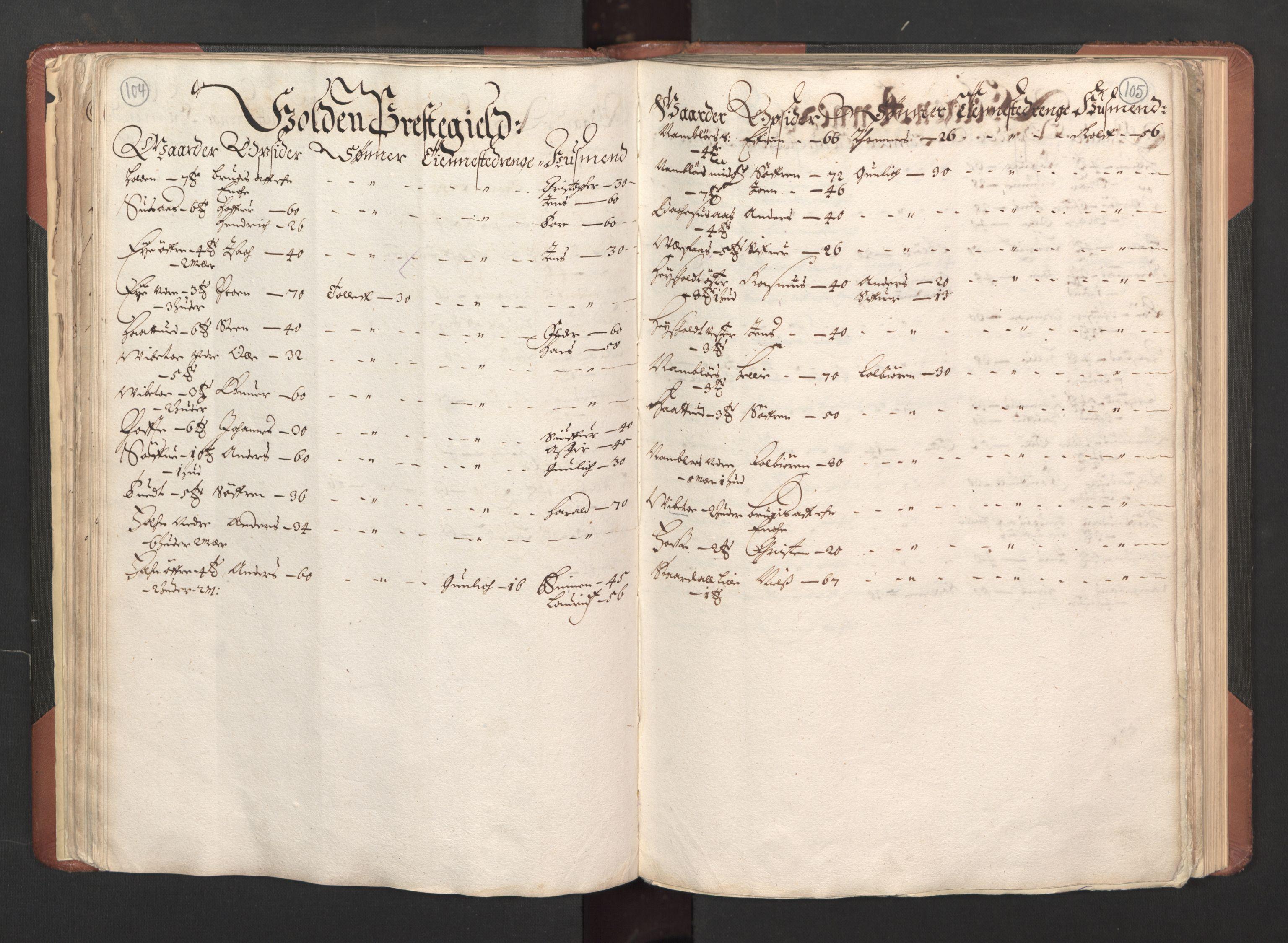 RA, Fogdenes og sorenskrivernes manntall 1664-1666, nr. 6: Øvre og Nedre Telemark fogderi og Bamble fogderi , 1664, s. 104-105