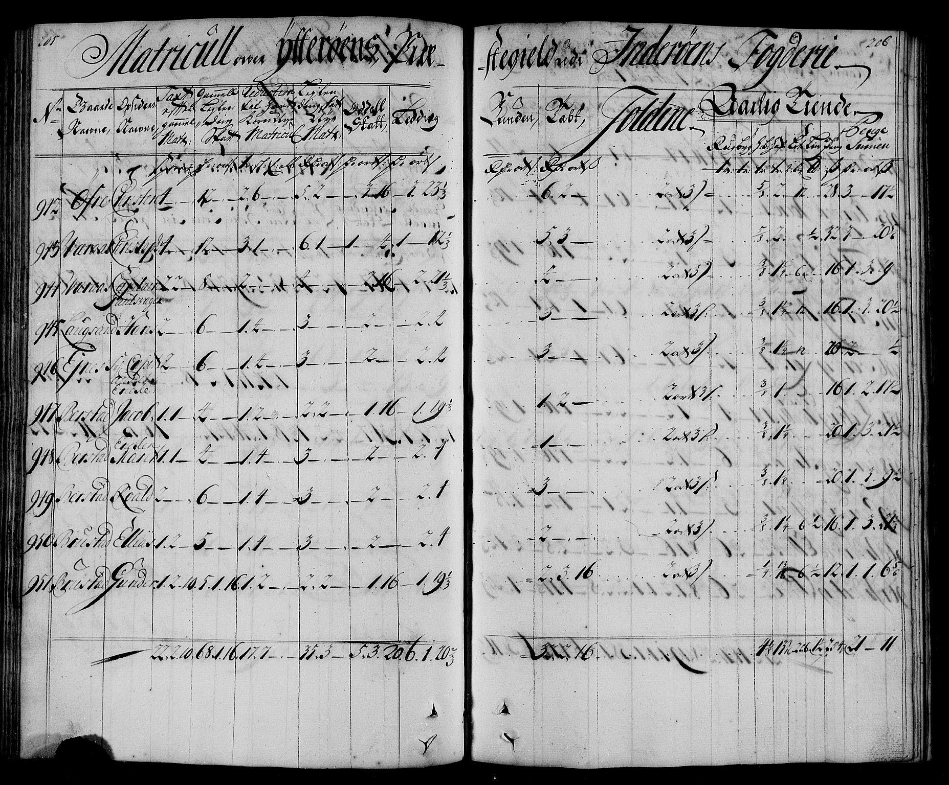 RA, Rentekammeret inntil 1814, Realistisk ordnet avdeling, N/Nb/Nbf/L0167: Inderøy matrikkelprotokoll, 1723, s. 205-206