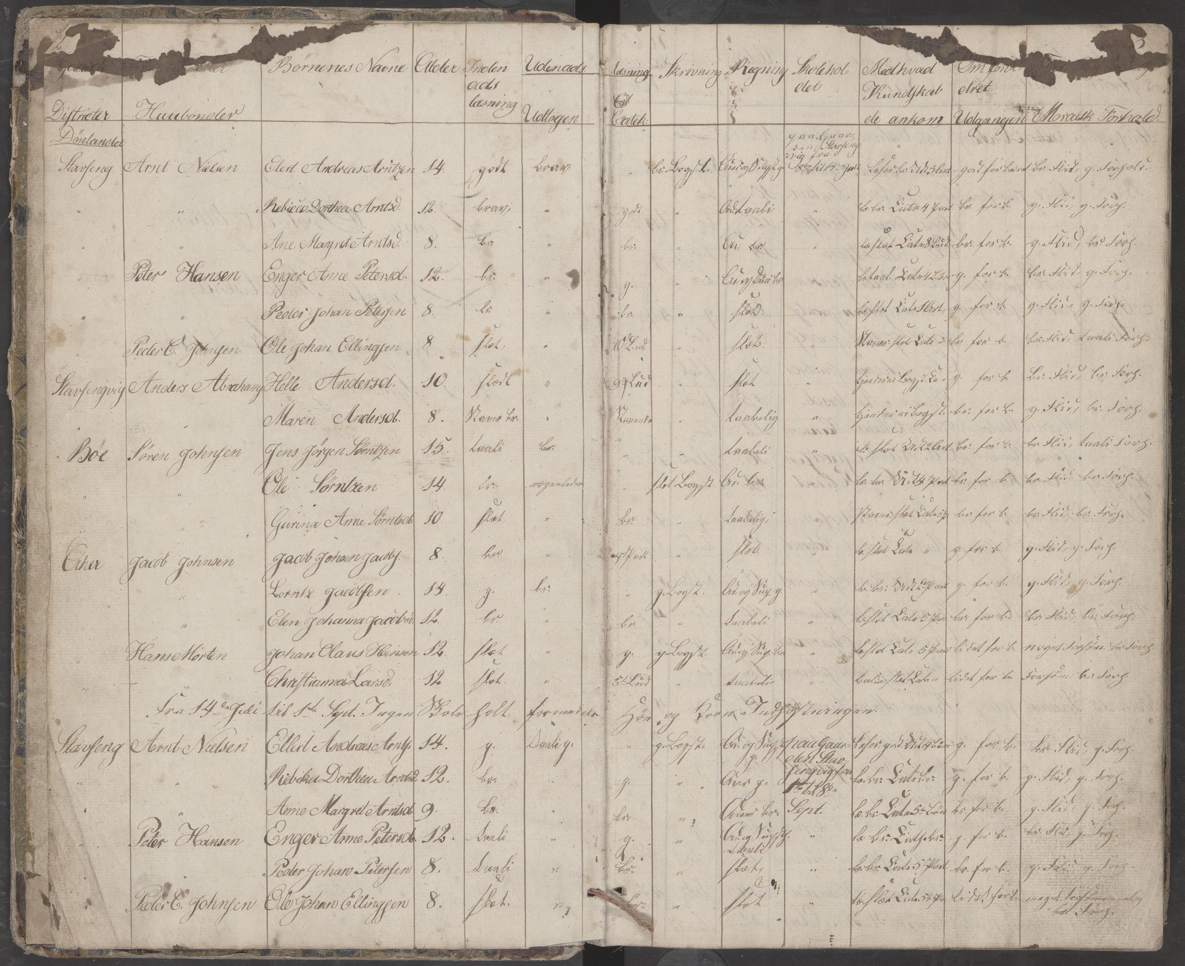 AIN, Dønna kommune. Dønnes fastskole, 442/L0001: Skoleprotokoll, 1832-1863, s. 3