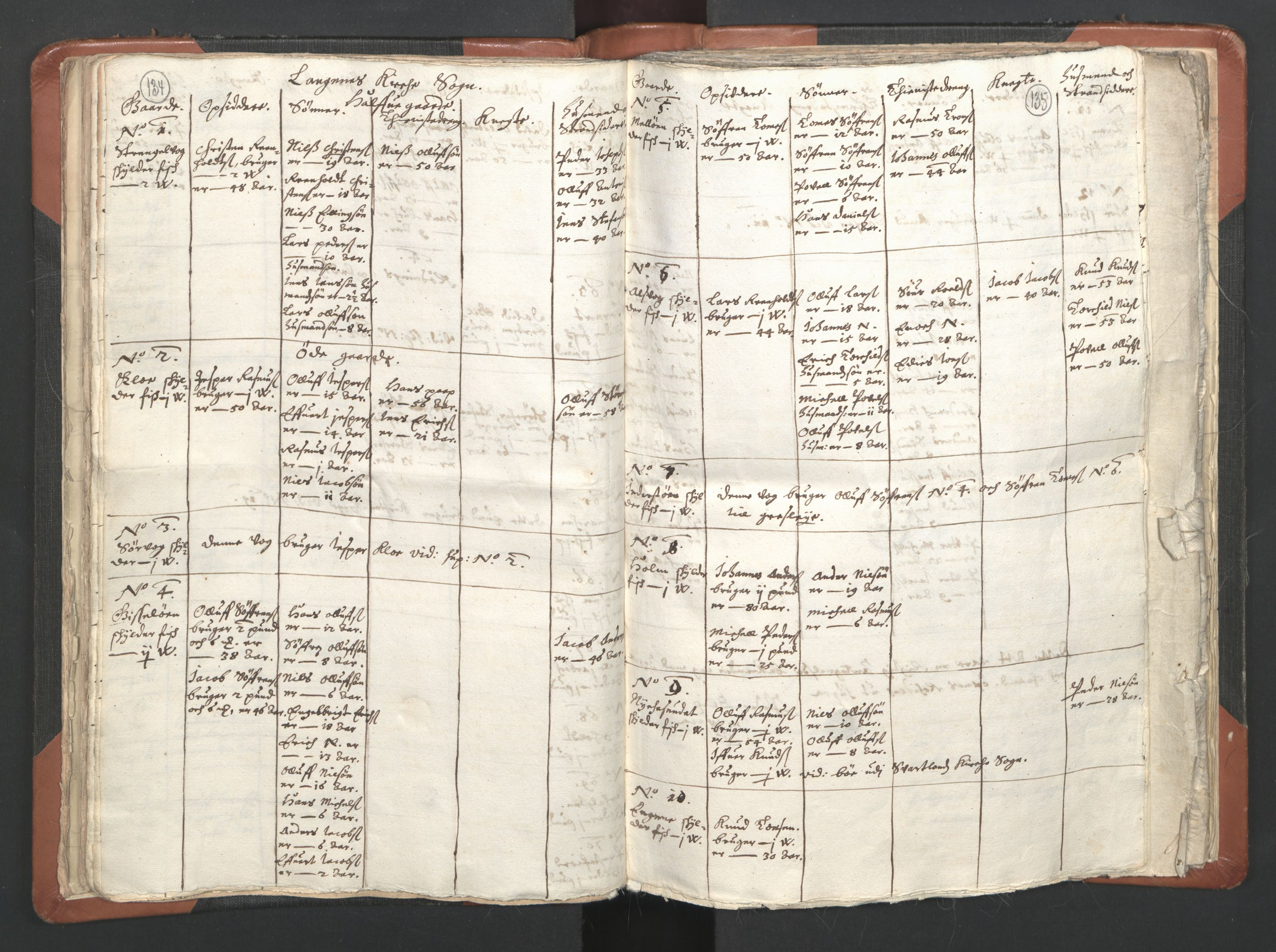 RA, Sogneprestenes manntall 1664-1666, nr. 36: Lofoten og Vesterålen prosti, Senja prosti og Troms prosti, 1664-1666, s. 134-135