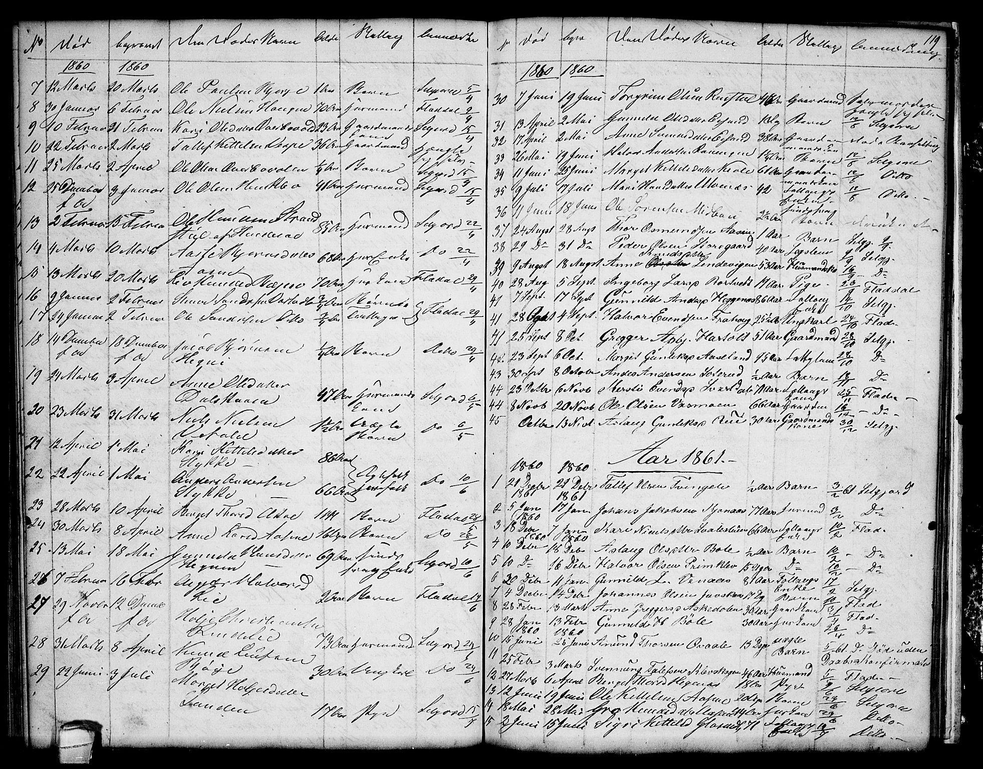 SAKO, Seljord kirkebøker, G/Ga/L0002: Klokkerbok nr. I 2, 1838-1866, s. 119