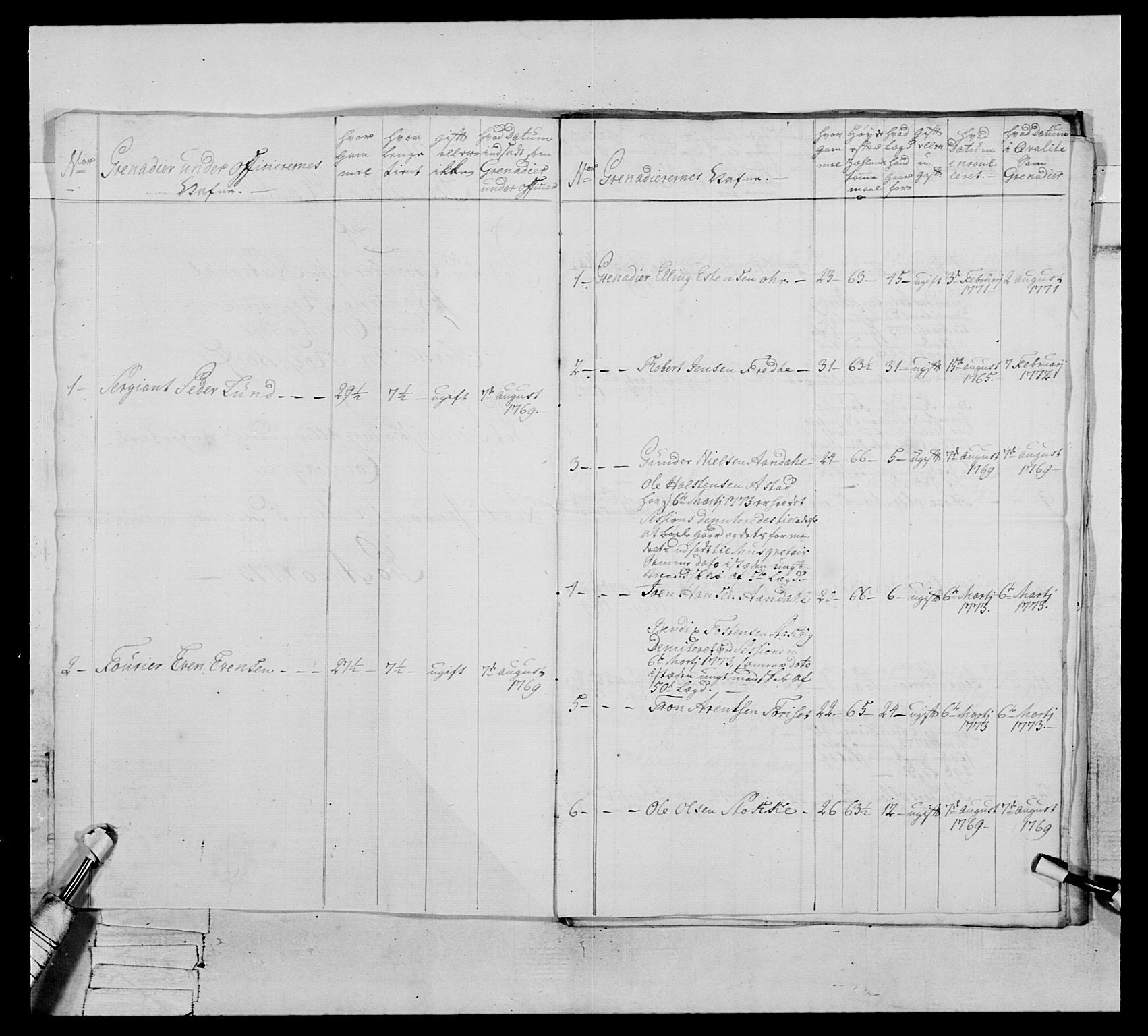 RA, Generalitets- og kommissariatskollegiet, Det kongelige norske kommissariatskollegium, E/Eh/L0076: 2. Trondheimske nasjonale infanteriregiment, 1766-1773, s. 306