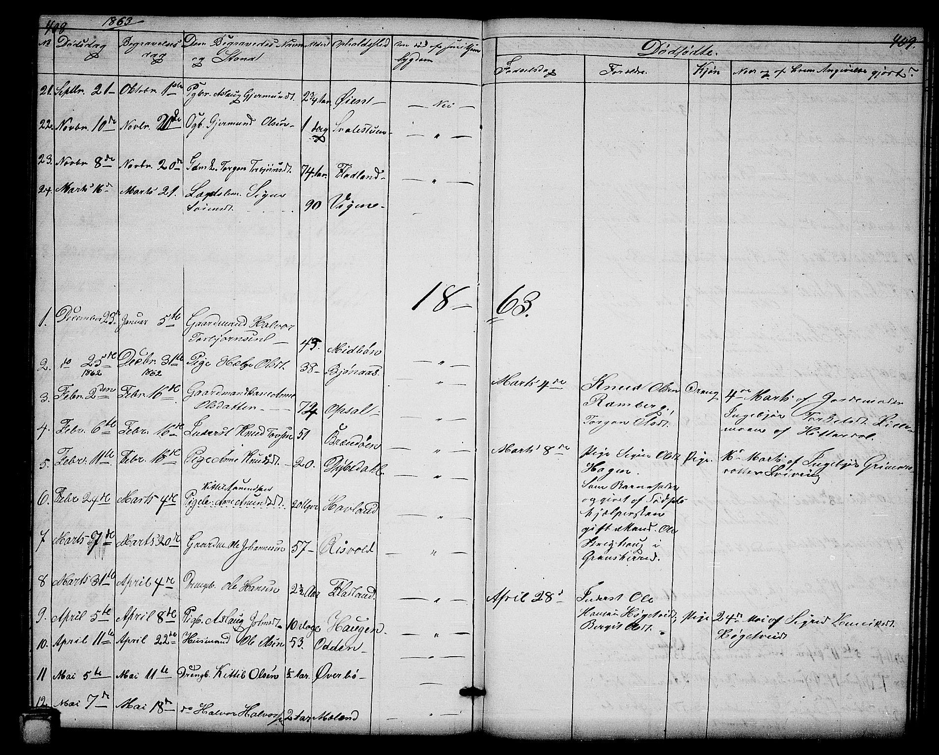 SAKO, Hjartdal kirkebøker, G/Ga/L0002: Klokkerbok nr. I 2, 1854-1888, s. 408-409