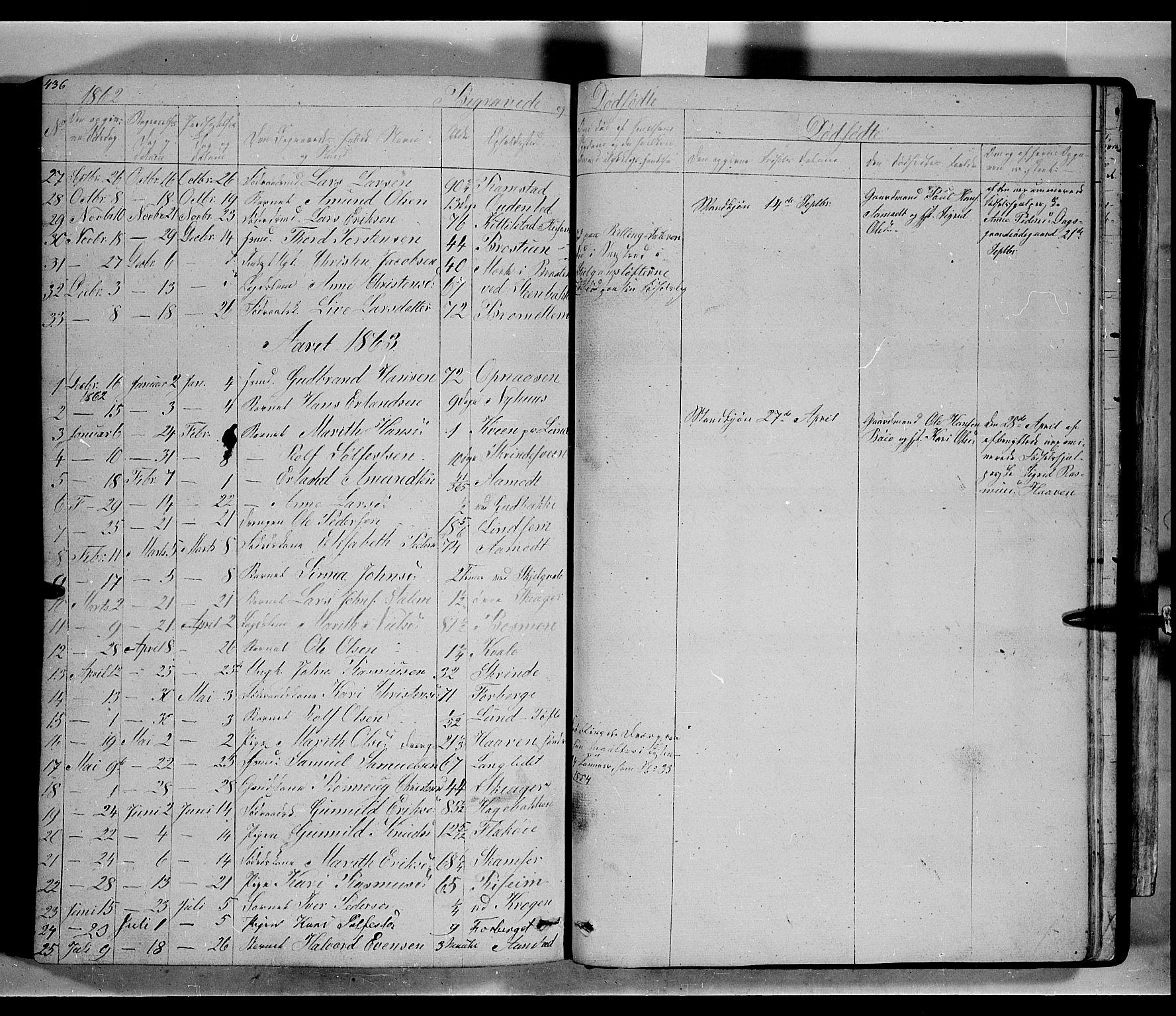 SAH, Lom prestekontor, L/L0004: Klokkerbok nr. 4, 1845-1864, s. 436-437