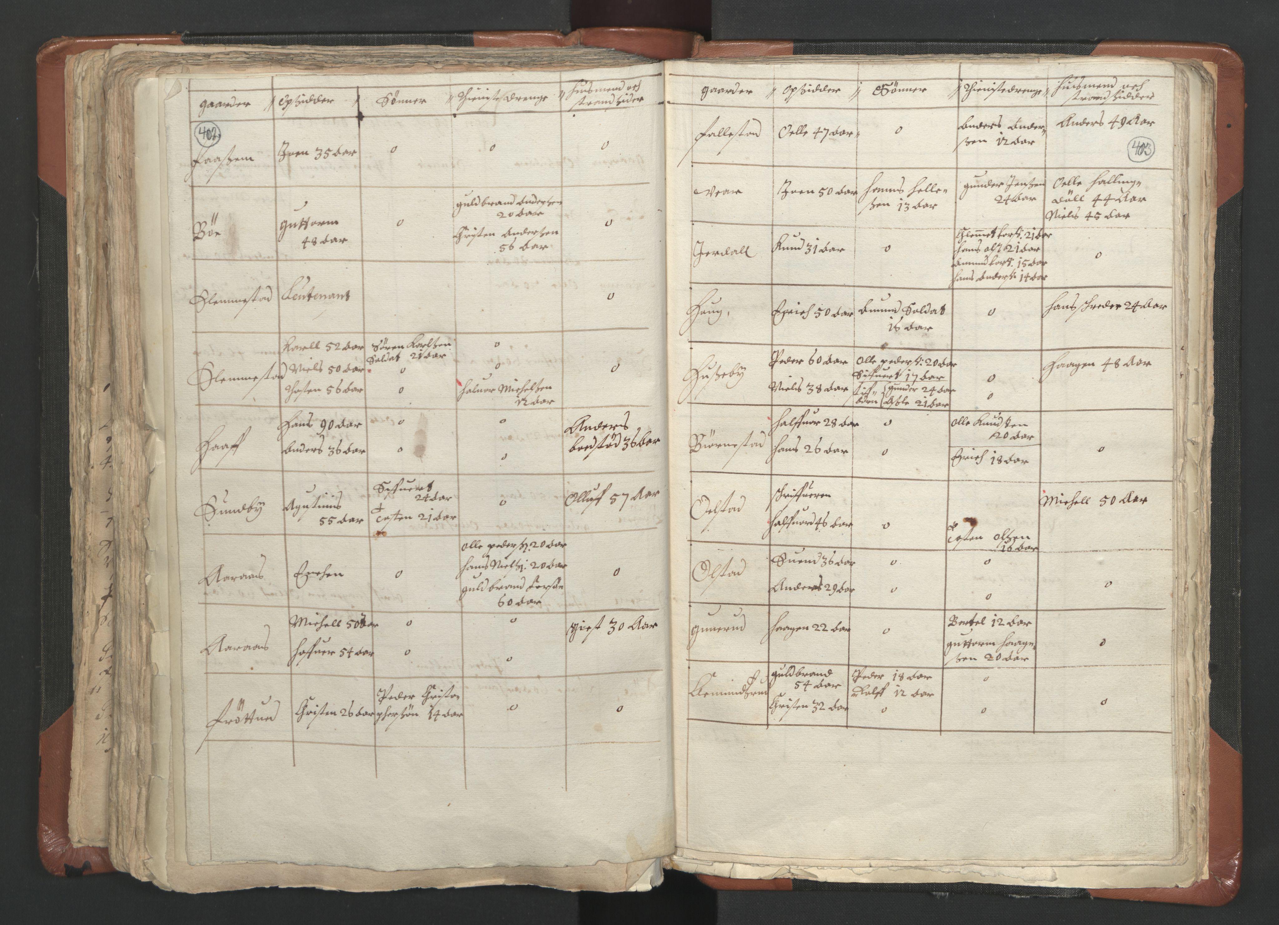 RA, Sogneprestenes manntall 1664-1666, nr. 9: Bragernes prosti, 1664-1666, s. 402-403