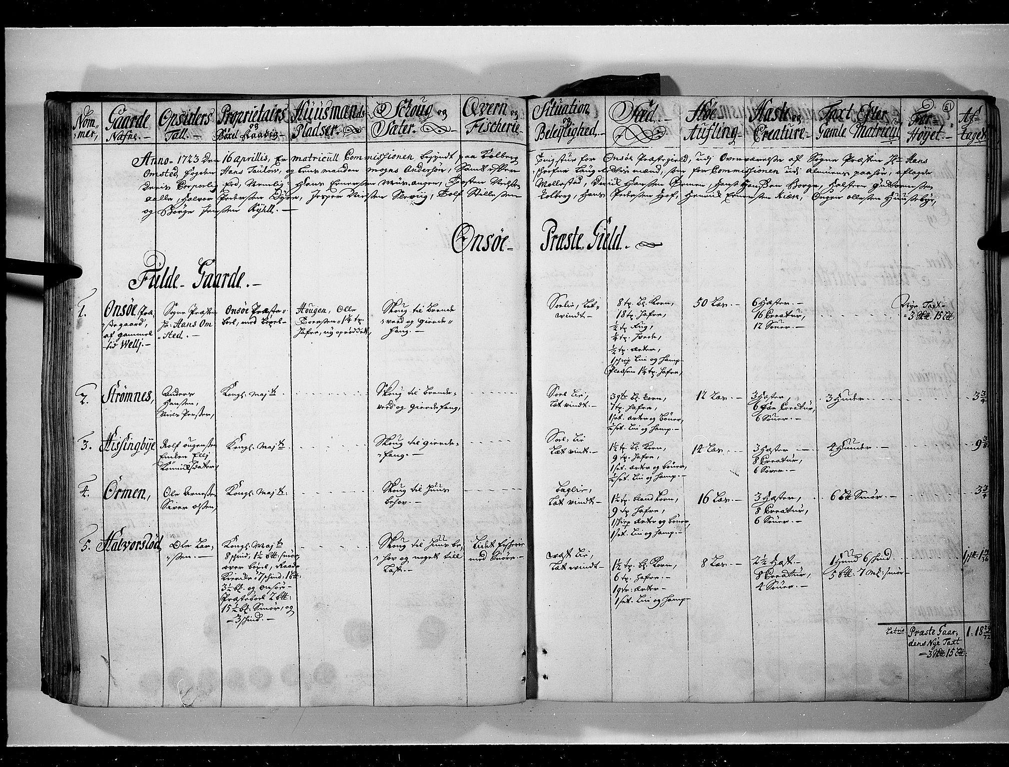 RA, Rentekammeret inntil 1814, Realistisk ordnet avdeling, N/Nb/Nbf/L0095: Moss, Onsøy, Tune og Veme eksaminasjonsprotokoll, 1723, s. 50b-51a