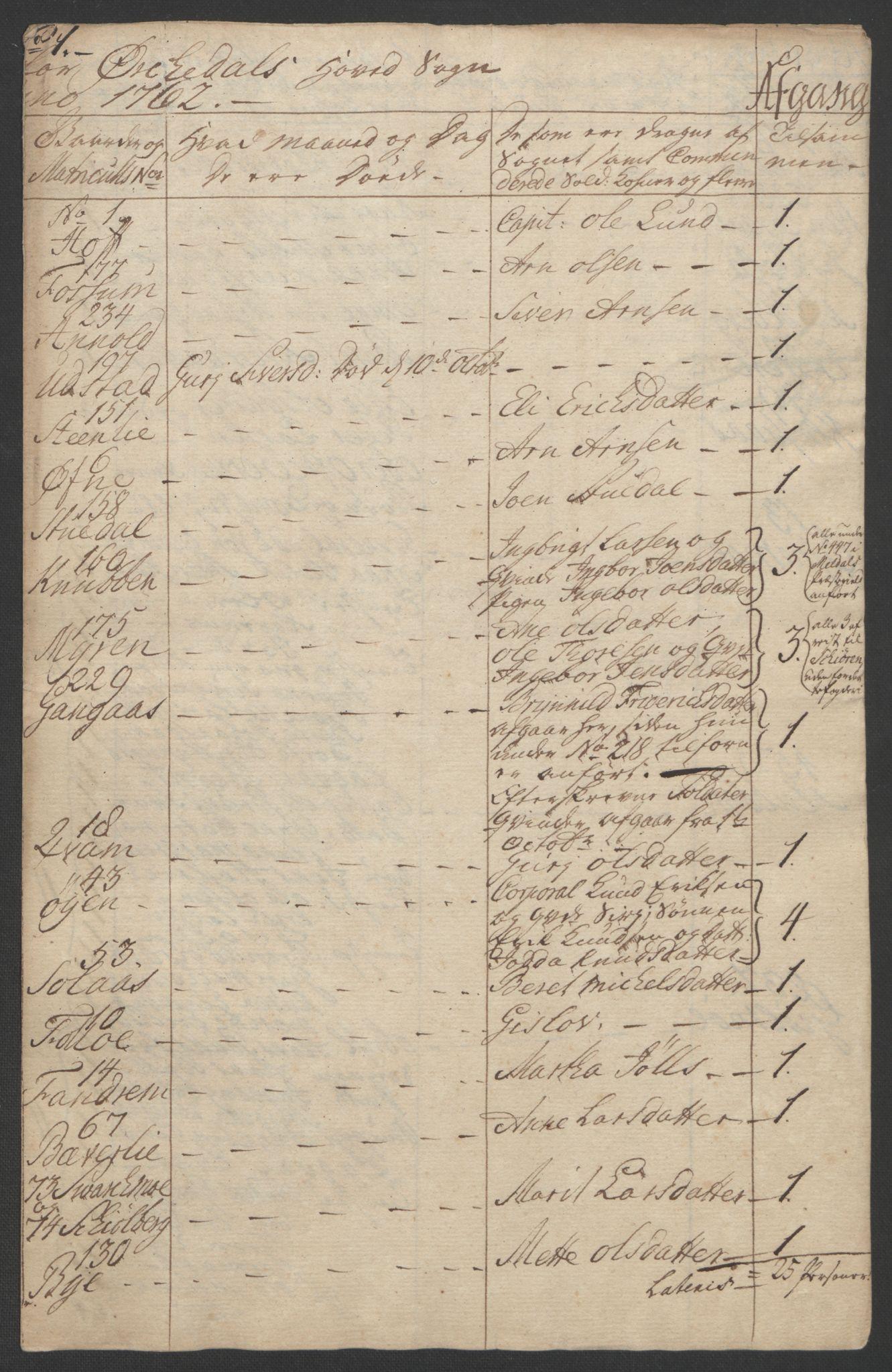 RA, Rentekammeret inntil 1814, Realistisk ordnet avdeling, Ol/L0021: [Gg 10]: Ekstraskatten, 23.09.1762. Orkdal og Gauldal, 1762-1767, s. 126