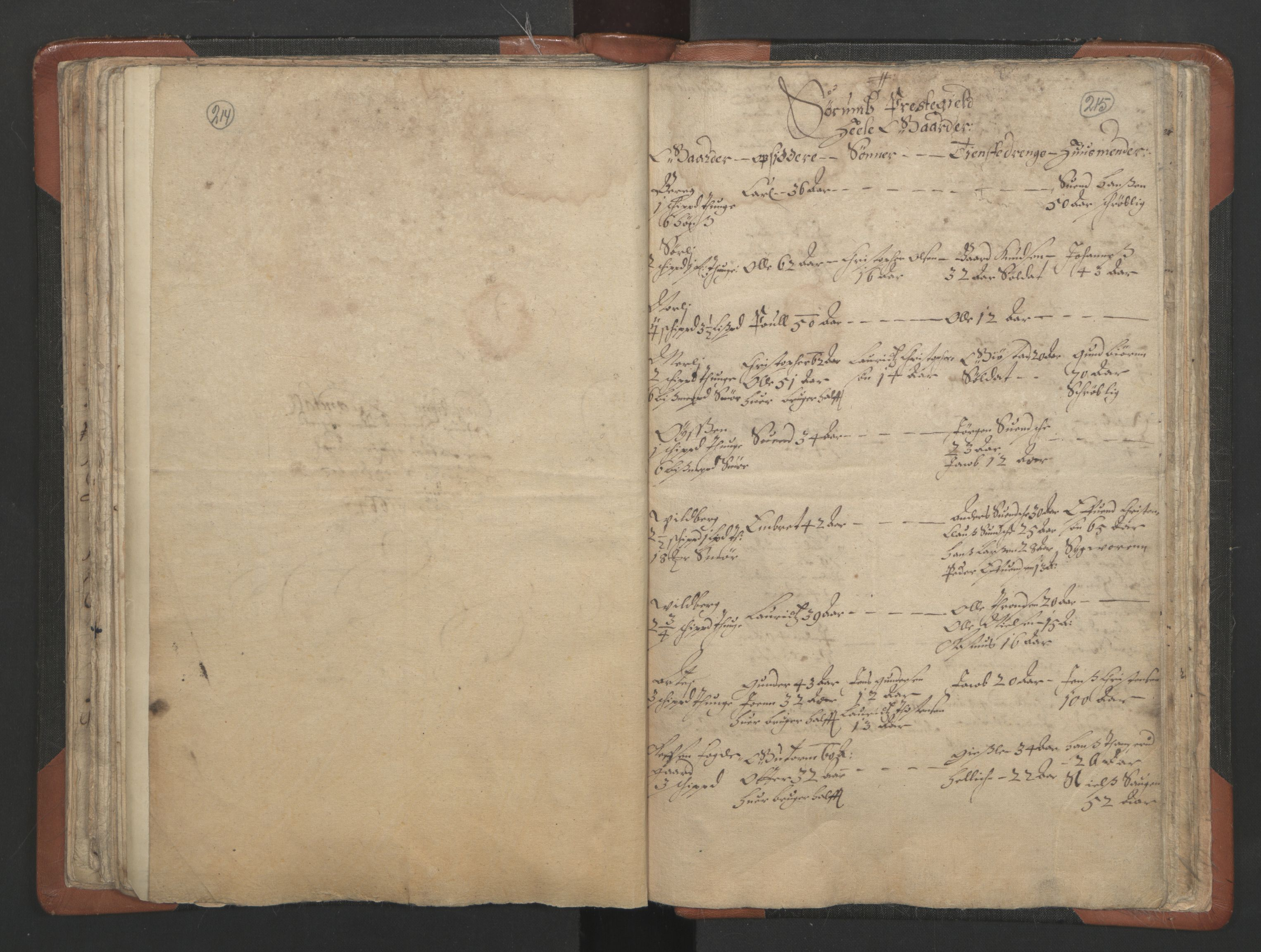 RA, Sogneprestenes manntall 1664-1666, nr. 3: Nedre Romerike prosti, 1664-1666, s. 214-215