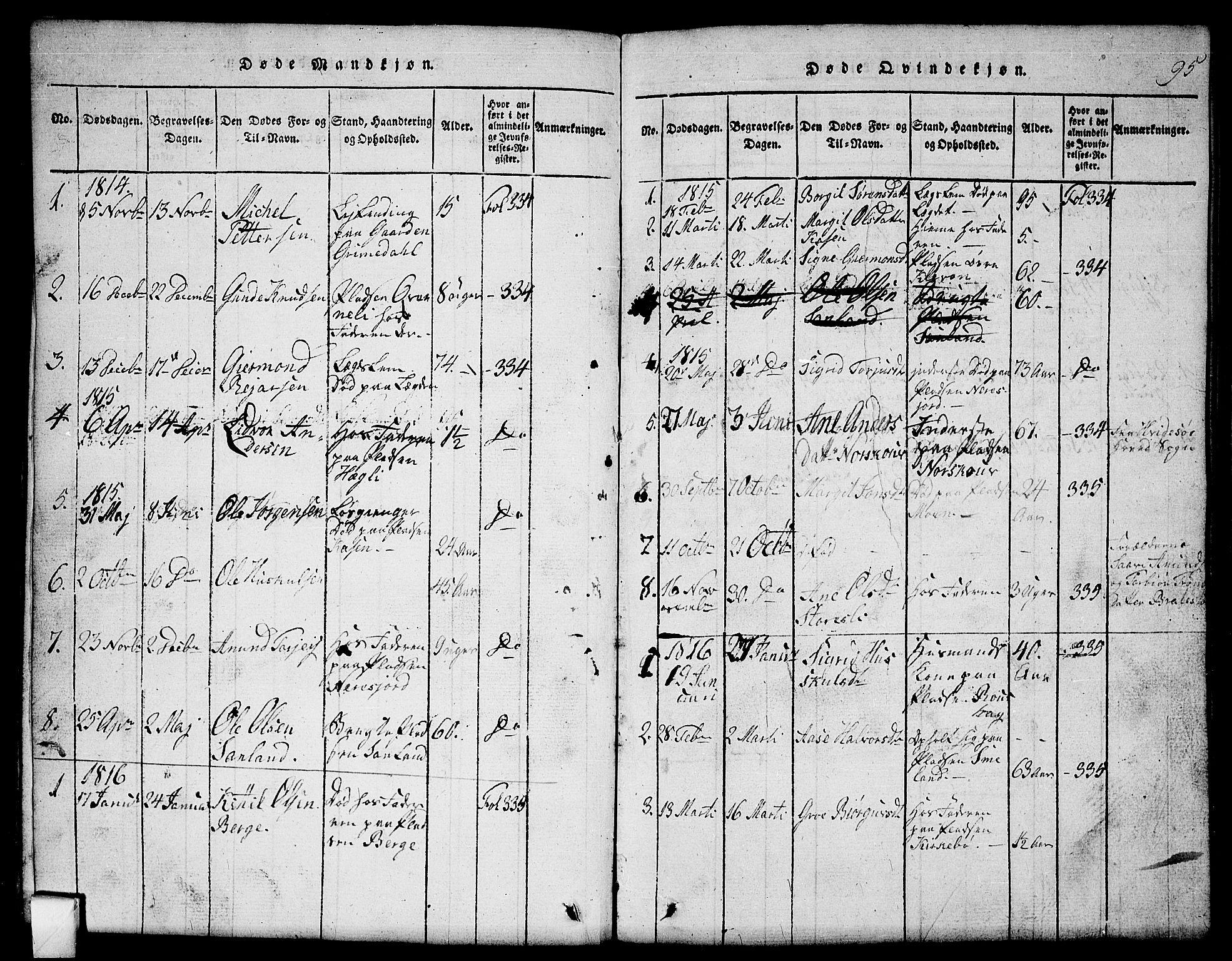 SAKO, Mo kirkebøker, G/Gb/L0001: Klokkerbok nr. II 1, 1814-1843, s. 95