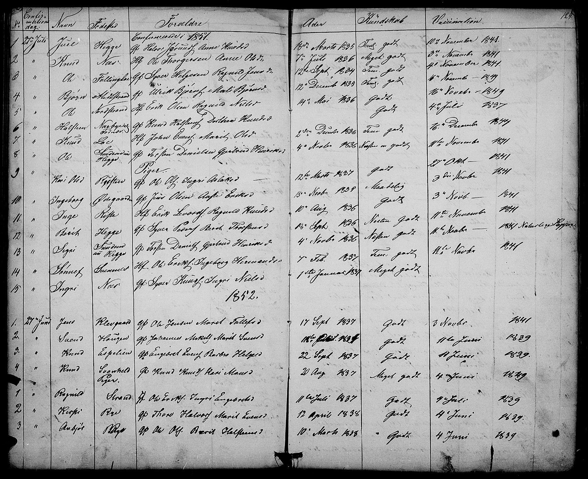 SAH, Nord-Aurdal prestekontor, Klokkerbok nr. 3, 1842-1882, s. 129