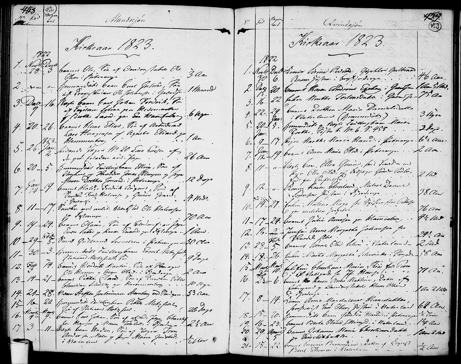 SAO, Garnisonsmenigheten Kirkebøker, F/Fa/L0004: Ministerialbok nr. 4, 1820-1828, s. 452-453