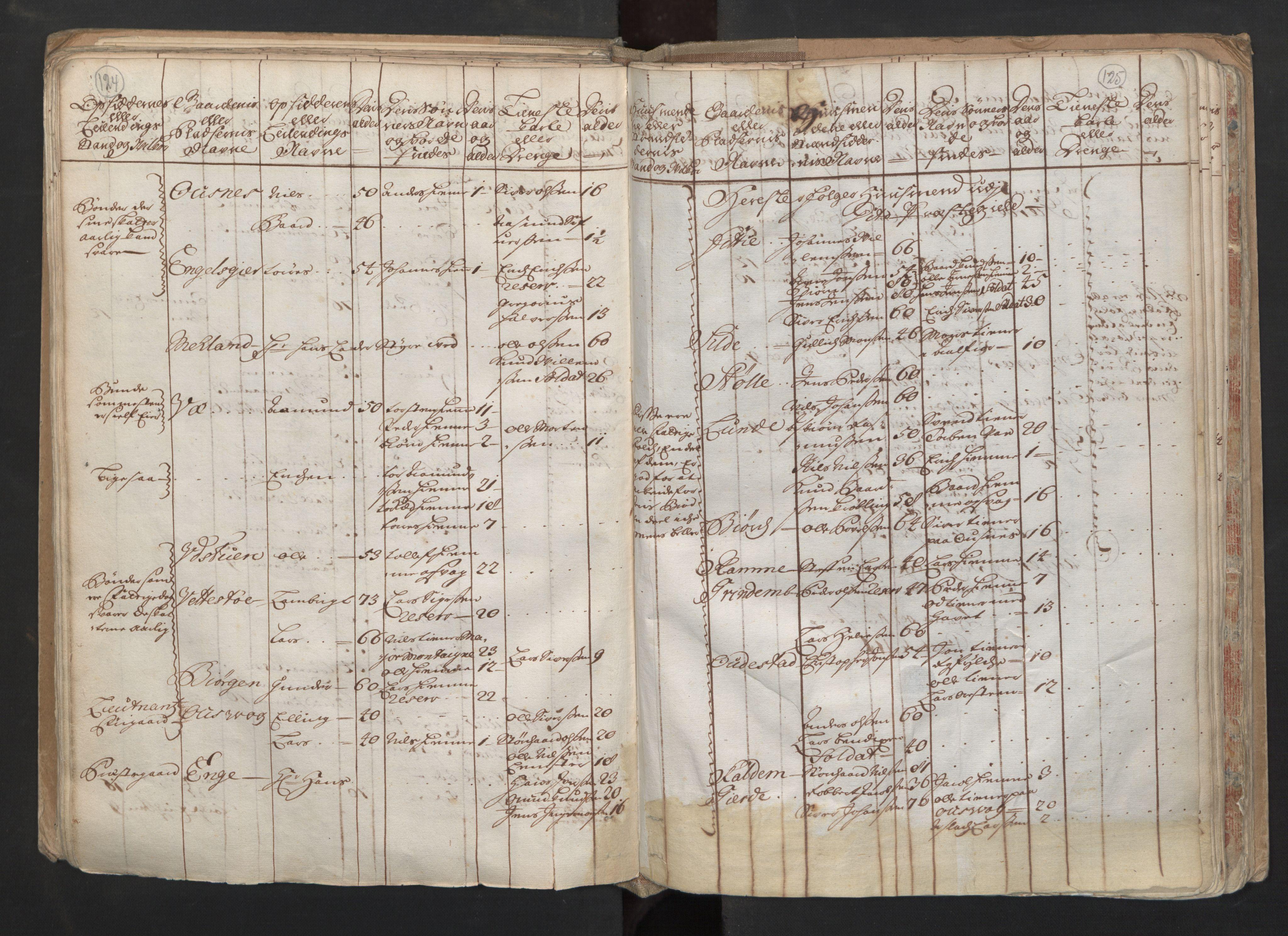 RA, Manntallet 1701, nr. 6: Sunnhordland fogderi og Hardanger fogderi, 1701, s. 124-125