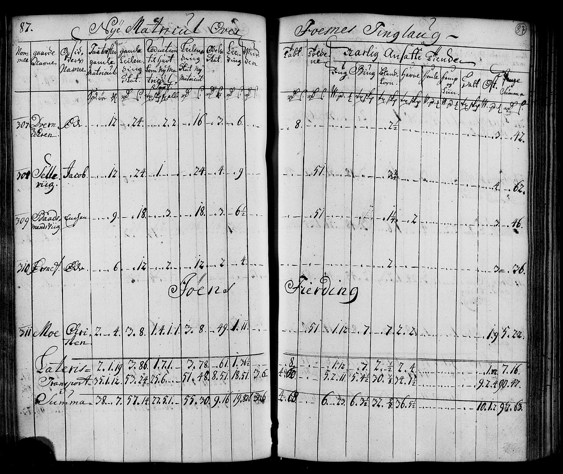 RA, Rentekammeret inntil 1814, Realistisk ordnet avdeling, N/Nb/Nbf/L0169: Namdalen matrikkelprotokoll, 1723, s. 86b-87a