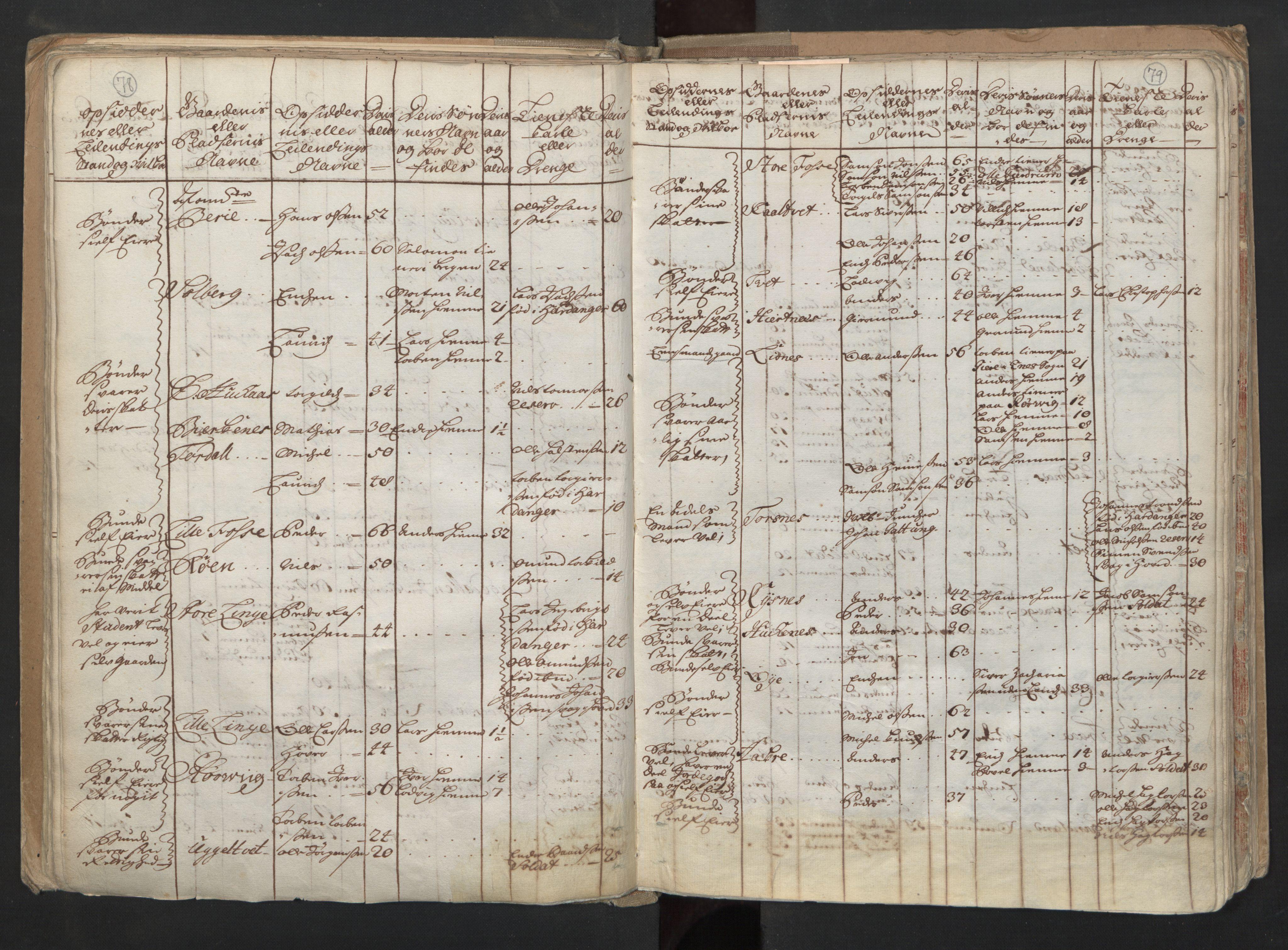 RA, Manntallet 1701, nr. 6: Sunnhordland fogderi og Hardanger fogderi, 1701, s. 78-79