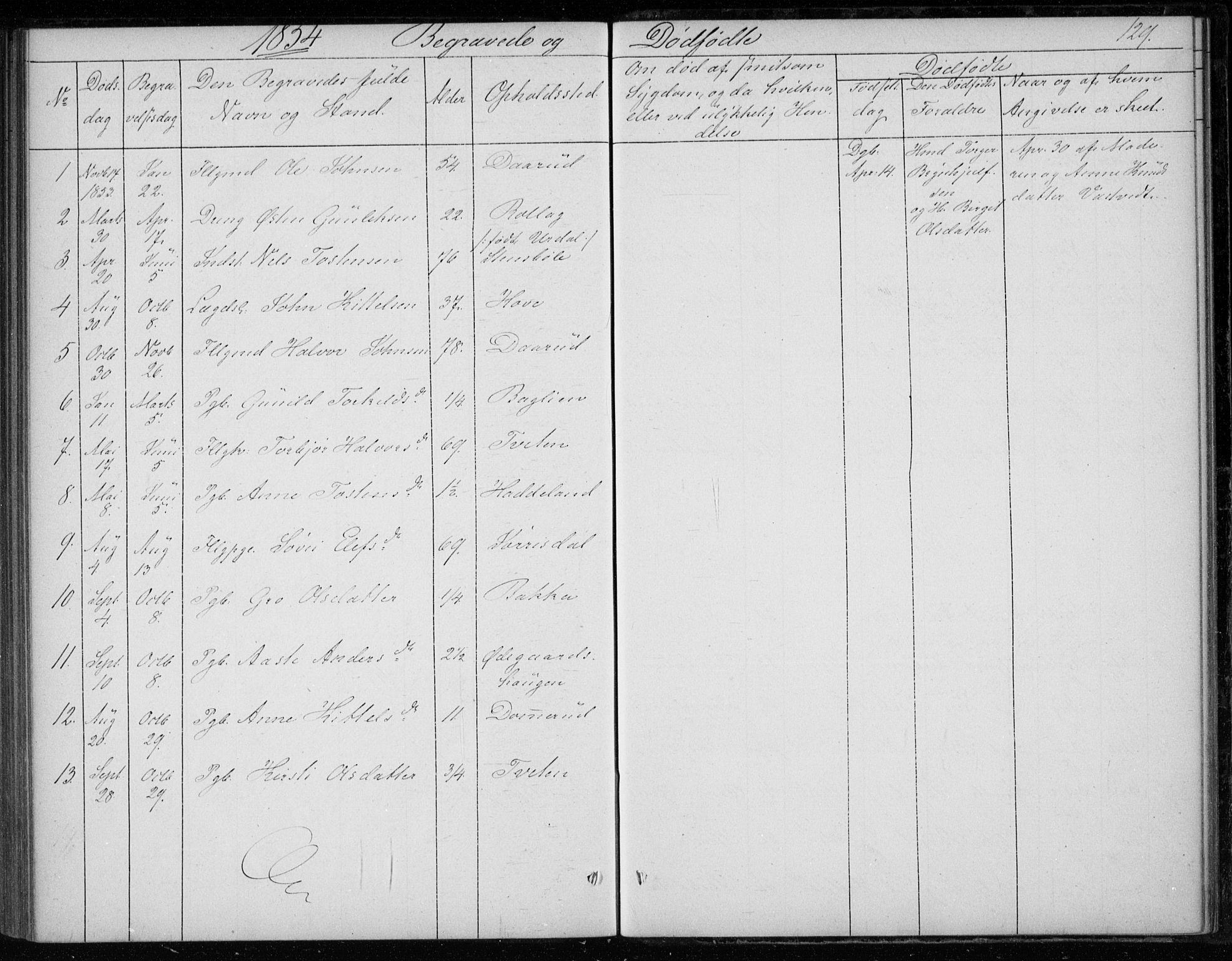 SAKO, Gransherad kirkebøker, F/Fb/L0003: Ministerialbok nr. II 3, 1844-1859, s. 129