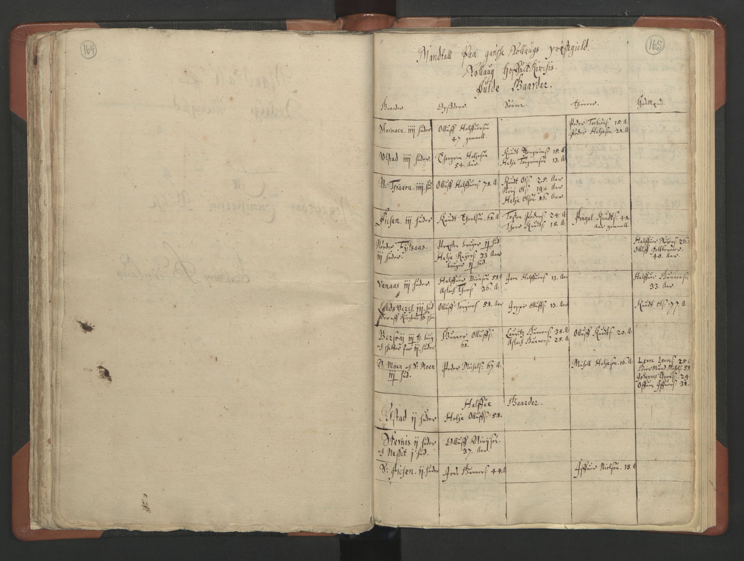 RA, Sogneprestenes manntall 1664-1666, nr. 11: Brunlanes prosti, 1664-1666, s. 164-165