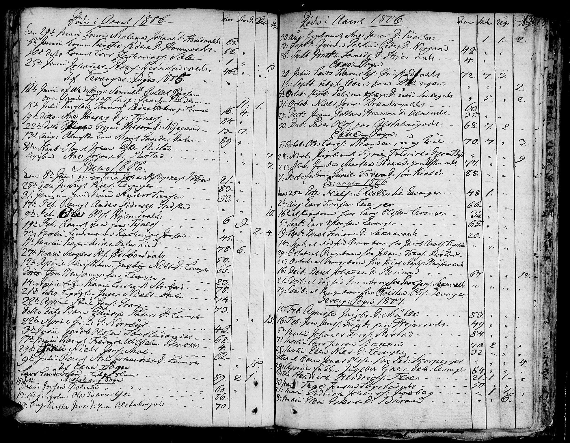SAT, Ministerialprotokoller, klokkerbøker og fødselsregistre - Nord-Trøndelag, 717/L0142: Ministerialbok nr. 717A02 /1, 1783-1809, s. 132