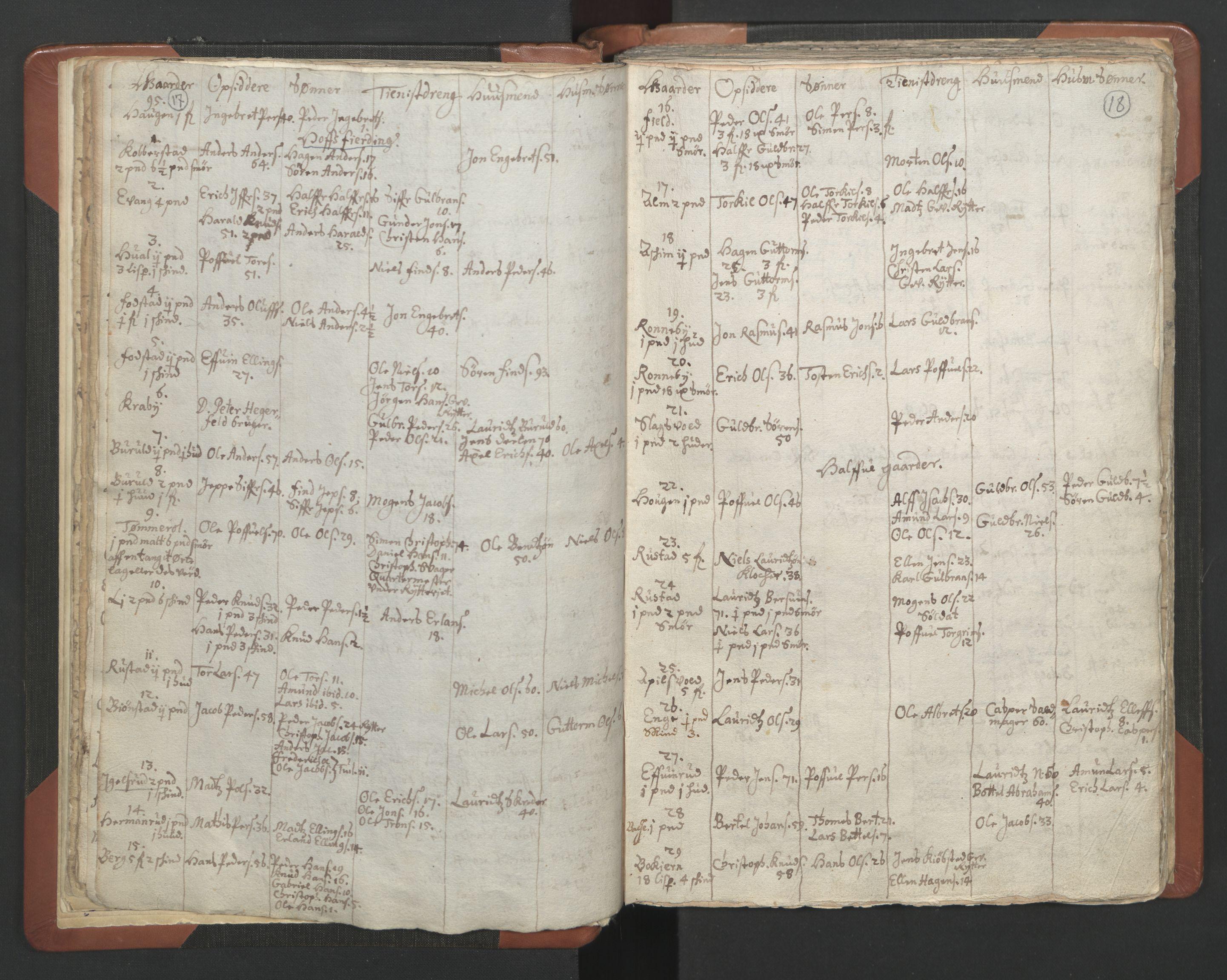 RA, Sogneprestenes manntall 1664-1666, nr. 7: Hadeland prosti, 1664-1666, s. 17-18
