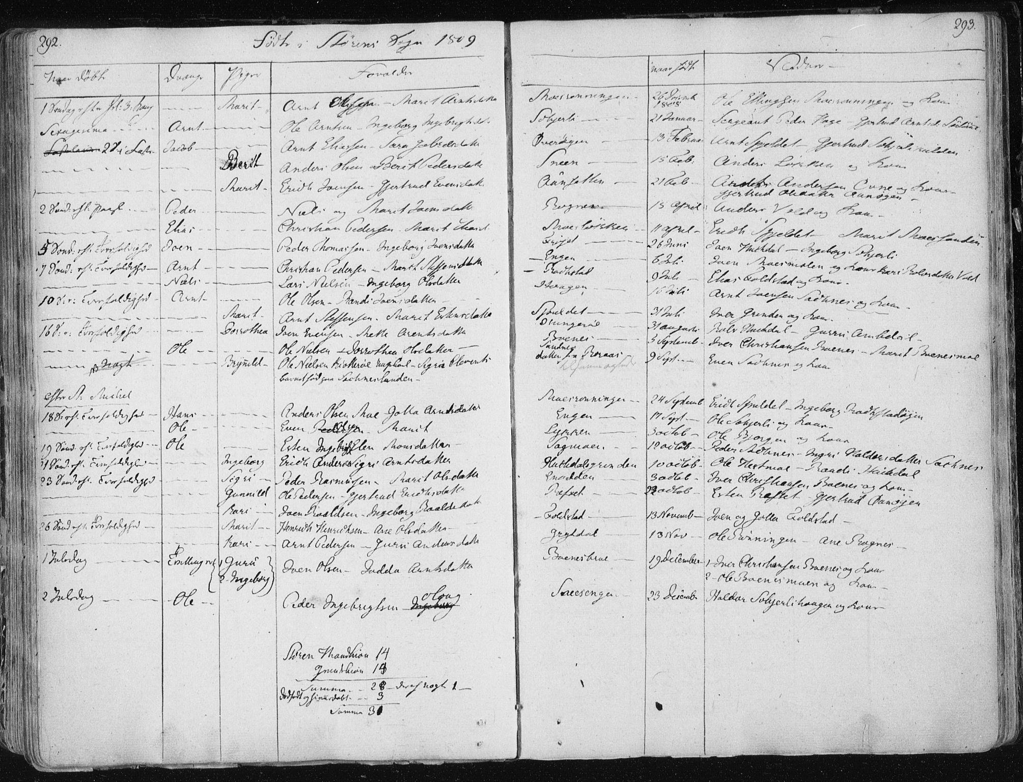 SAT, Ministerialprotokoller, klokkerbøker og fødselsregistre - Sør-Trøndelag, 687/L0992: Ministerialbok nr. 687A03 /1, 1788-1815, s. 292-293