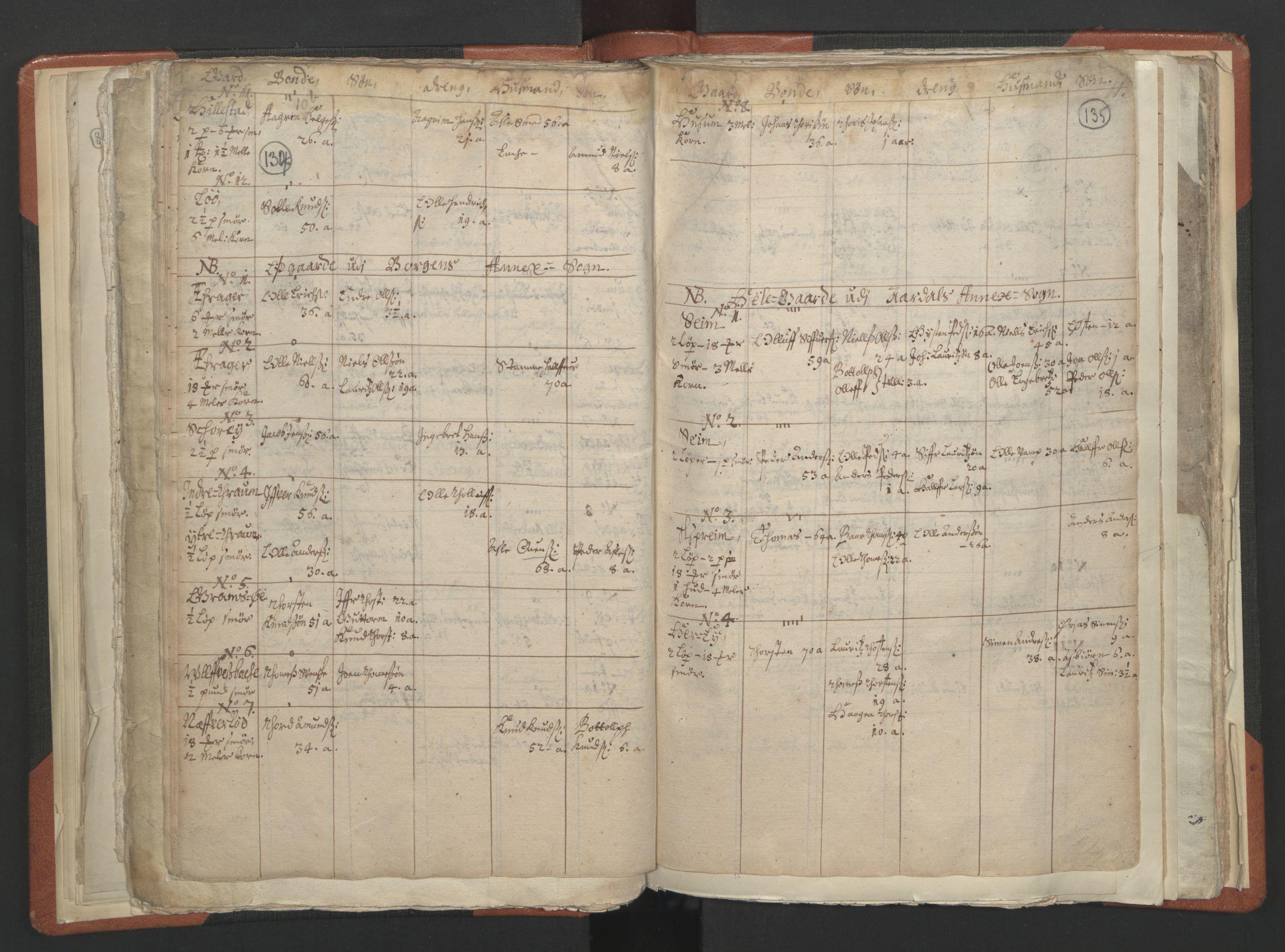 RA, Sogneprestenes manntall 1664-1666, nr. 23: Sogn prosti, 1664-1666, s. 134-135