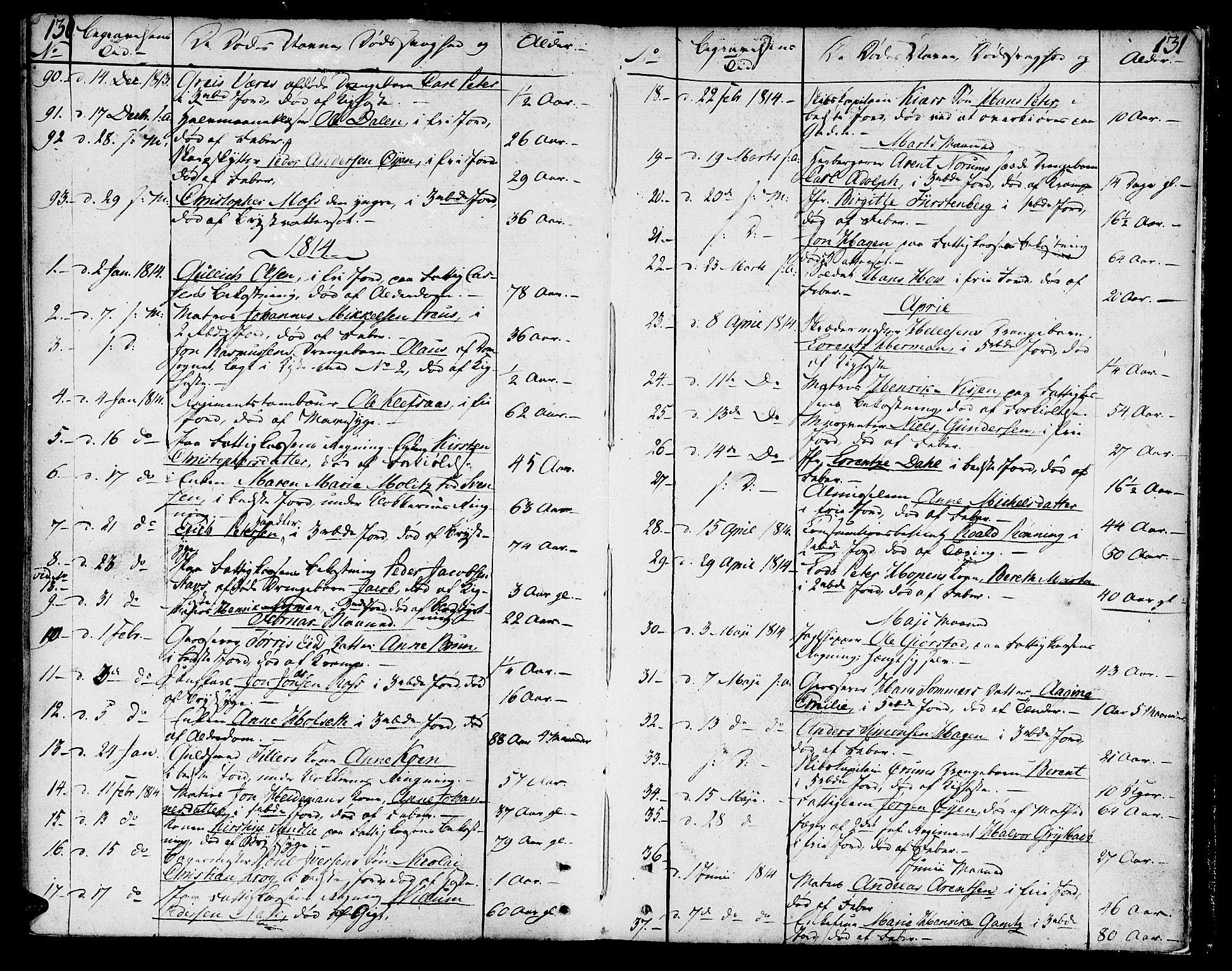 SAT, Ministerialprotokoller, klokkerbøker og fødselsregistre - Sør-Trøndelag, 602/L0106: Ministerialbok nr. 602A04, 1774-1814, s. 130-131
