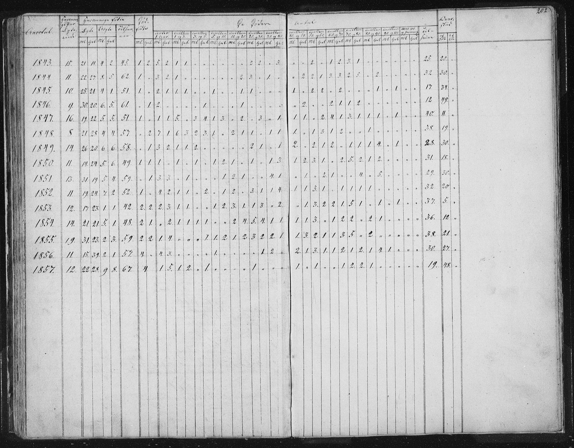 SAT, Ministerialprotokoller, klokkerbøker og fødselsregistre - Sør-Trøndelag, 616/L0406: Ministerialbok nr. 616A03, 1843-1879, s. 202