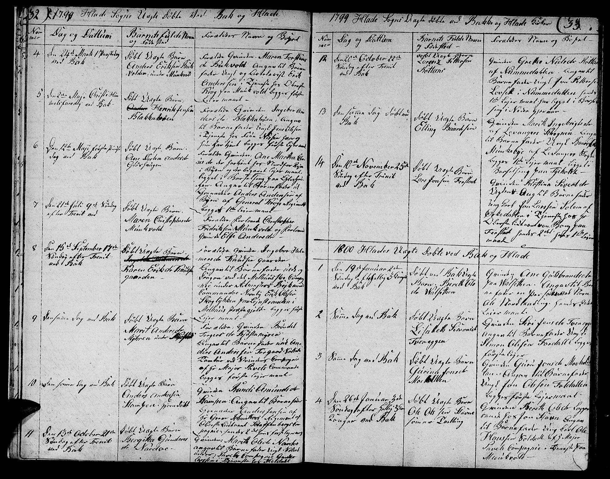 SAT, Ministerialprotokoller, klokkerbøker og fødselsregistre - Sør-Trøndelag, 606/L0306: Klokkerbok nr. 606C02, 1797-1829, s. 32-33