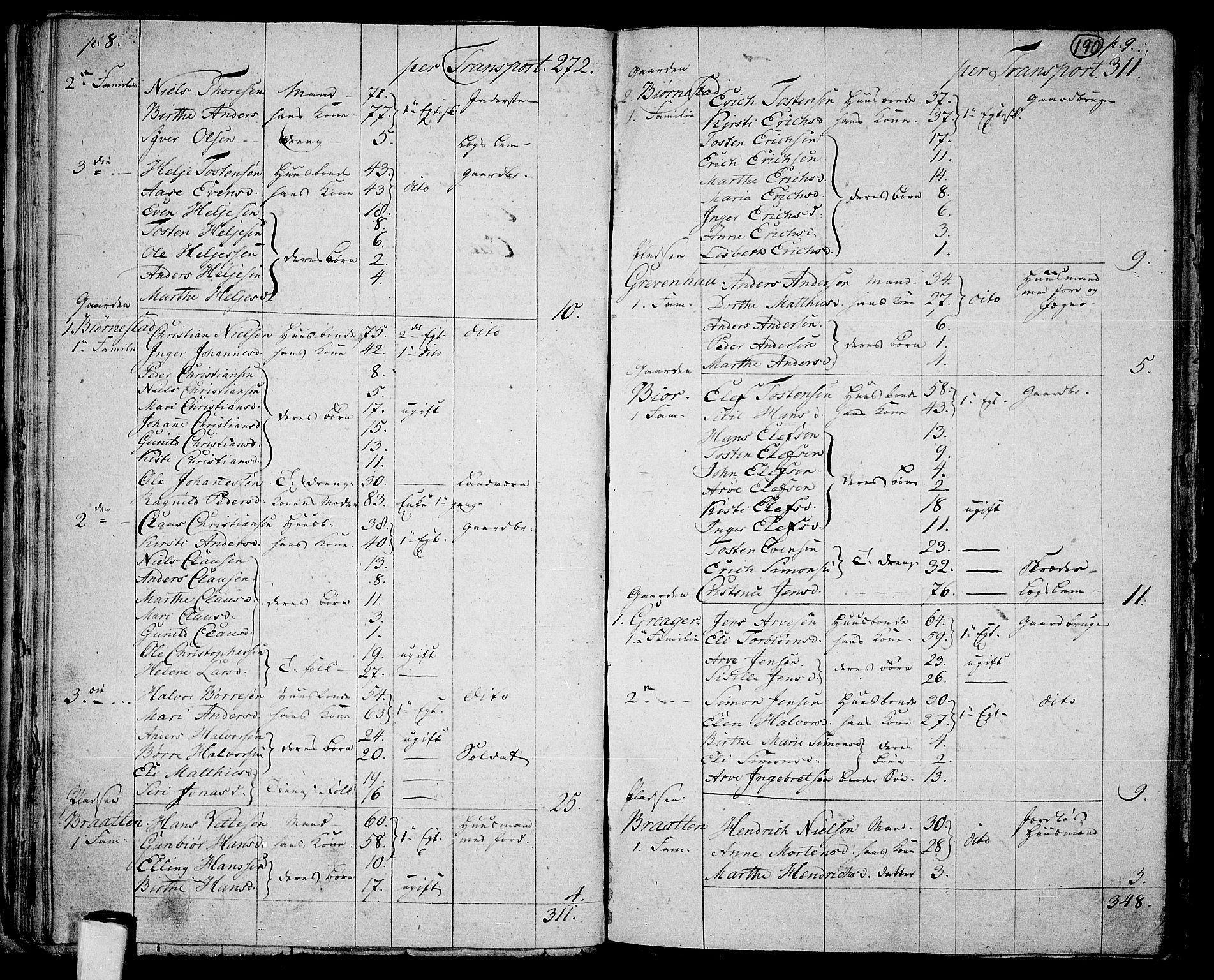 RA, Folketelling 1801 for 0130P Tune prestegjeld, 1801, s. 189b-190a