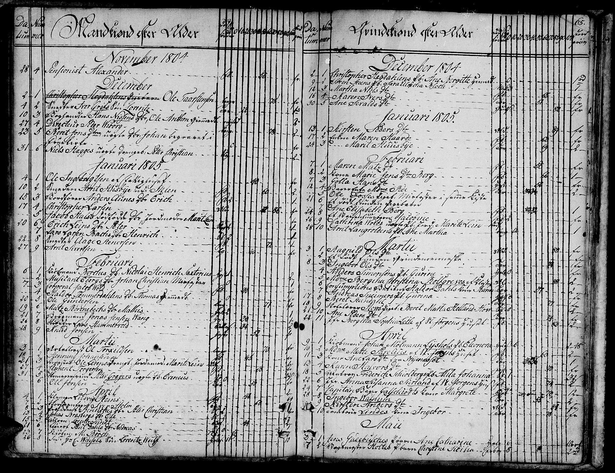 SAT, Ministerialprotokoller, klokkerbøker og fødselsregistre - Sør-Trøndelag, 601/L0040: Ministerialbok nr. 601A08, 1783-1818, s. 65