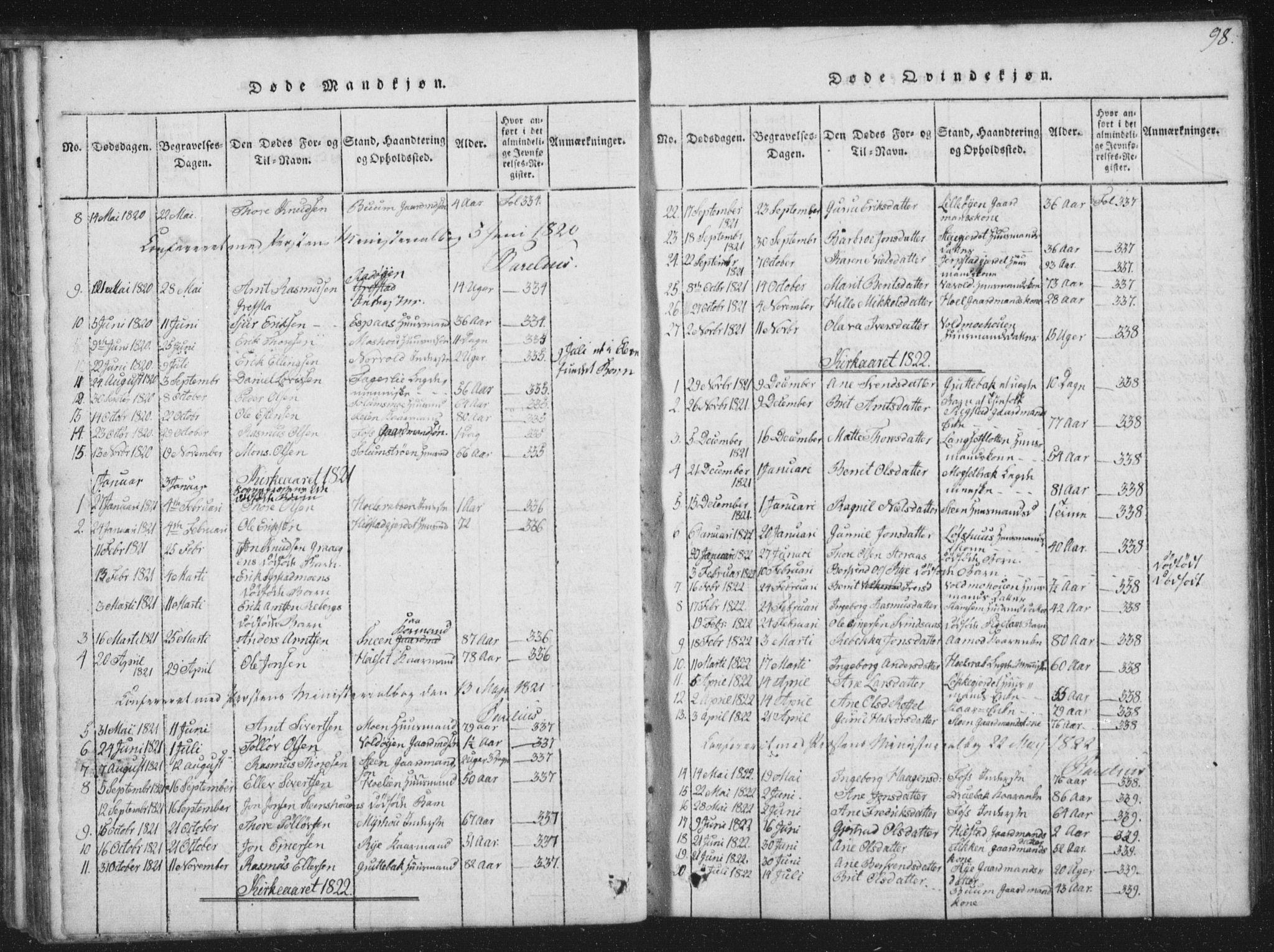SAT, Ministerialprotokoller, klokkerbøker og fødselsregistre - Sør-Trøndelag, 672/L0862: Klokkerbok nr. 672C01, 1816-1831, s. 98