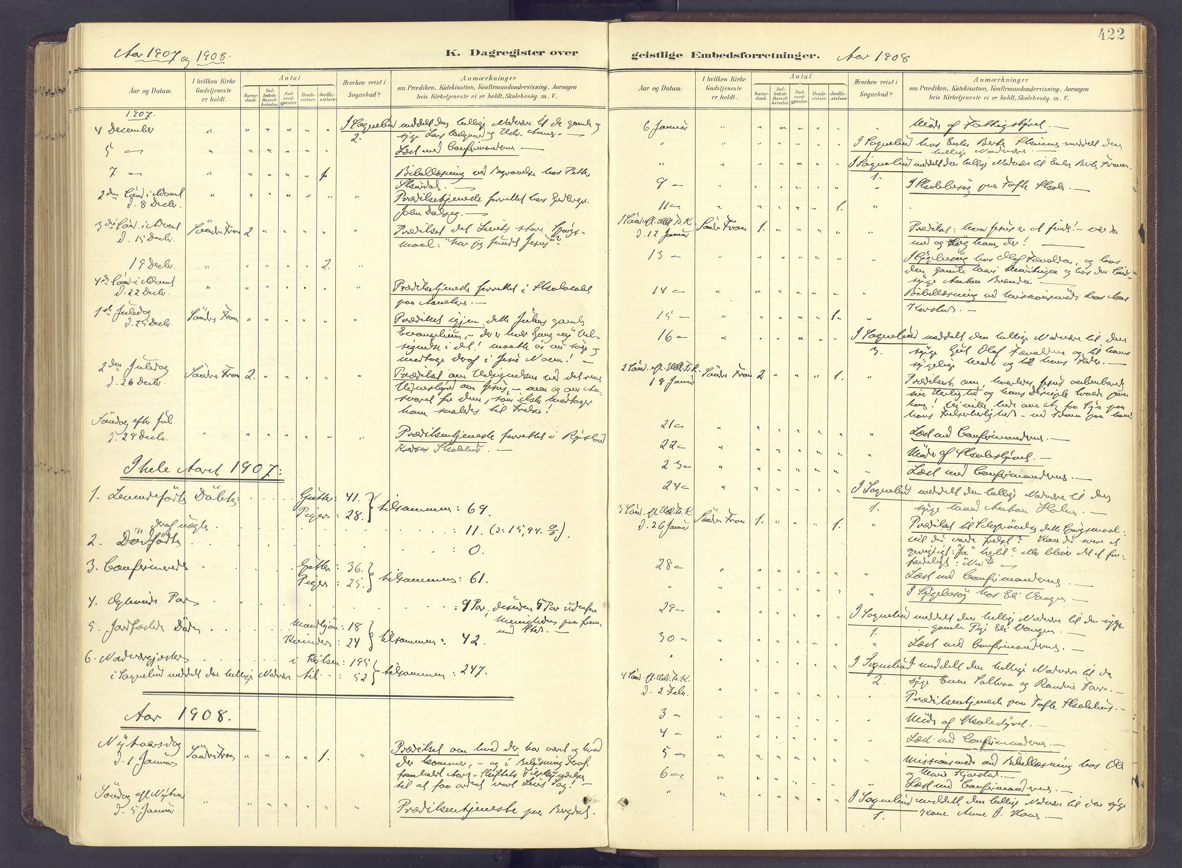 SAH, Sør-Fron prestekontor, H/Ha/Haa/L0004: Ministerialbok nr. 4, 1898-1919, s. 422