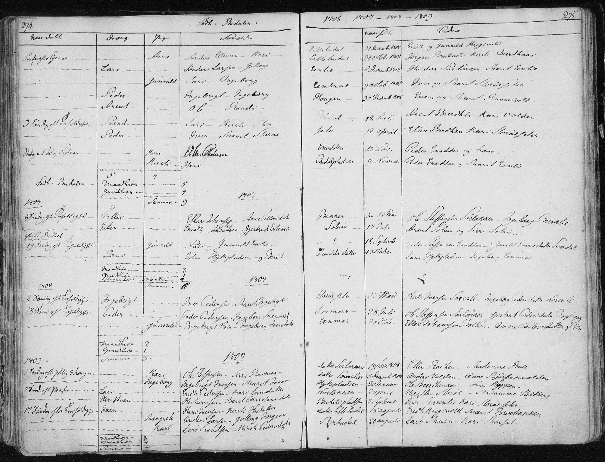 SAT, Ministerialprotokoller, klokkerbøker og fødselsregistre - Sør-Trøndelag, 687/L0992: Ministerialbok nr. 687A03 /1, 1788-1815, s. 274-275