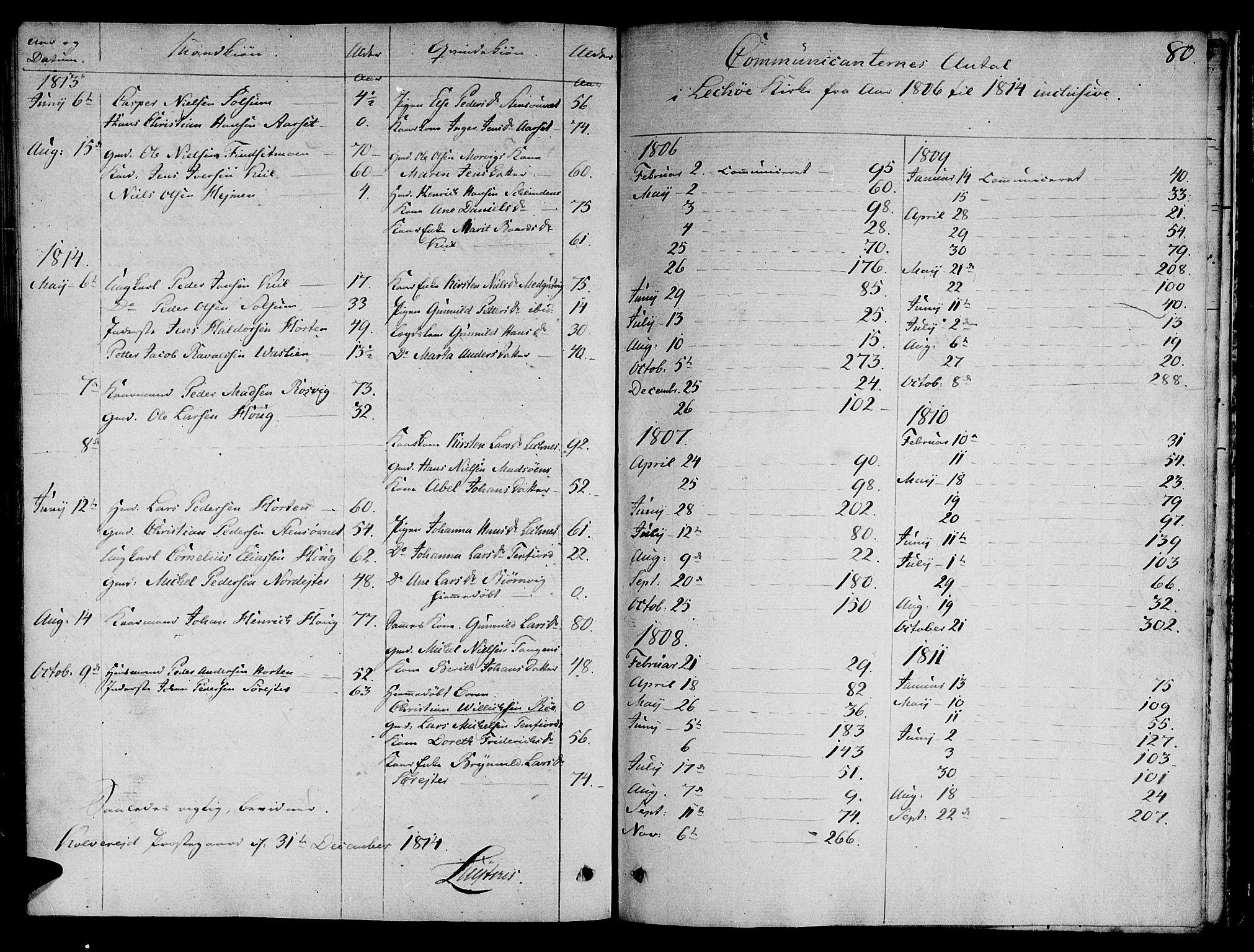 SAT, Ministerialprotokoller, klokkerbøker og fødselsregistre - Nord-Trøndelag, 780/L0633: Ministerialbok nr. 780A02 /2, 1806-1814, s. 80