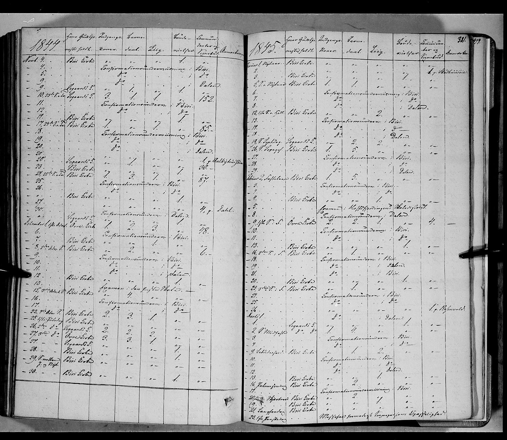SAH, Biri prestekontor, Ministerialbok nr. 5, 1843-1854, s. 381