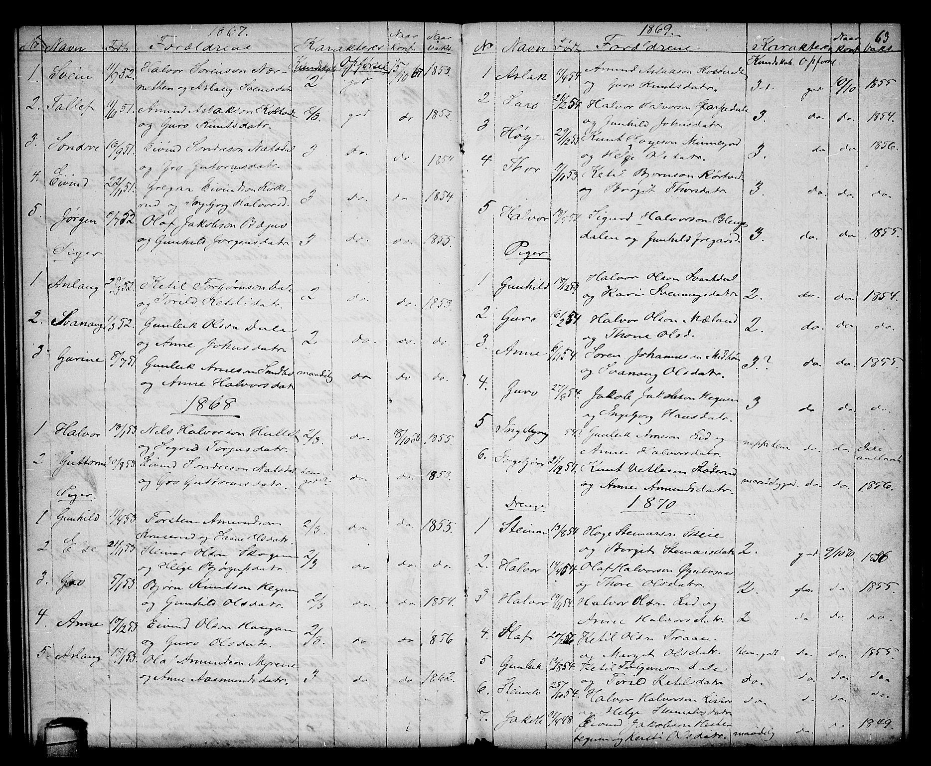 SAKO, Seljord kirkebøker, G/Gb/L0003: Klokkerbok nr. II 3, 1863-1884, s. 63