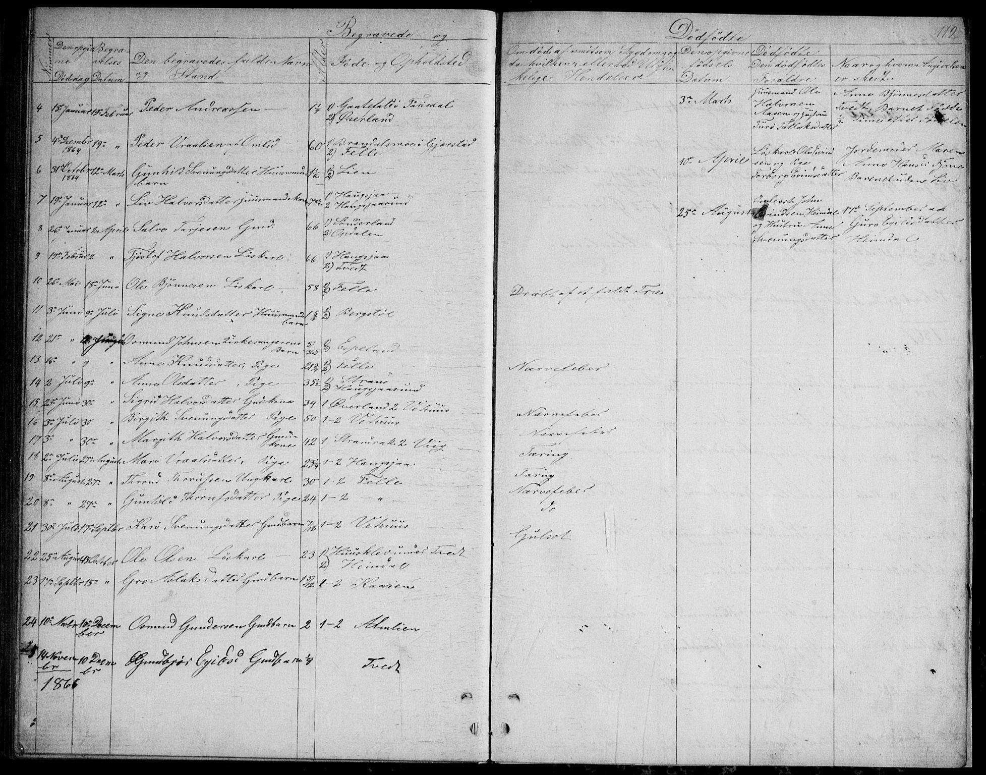 SAKO, Nissedal kirkebøker, G/Gb/L0002: Klokkerbok nr. II 2, 1863-1892, s. 112