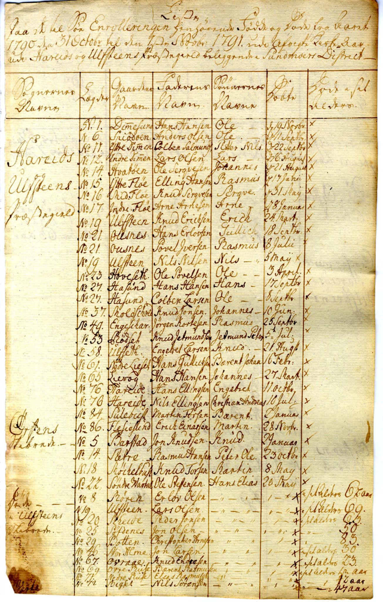 SAB, Innrulleringssjefen i Bergen, 1791-1804
