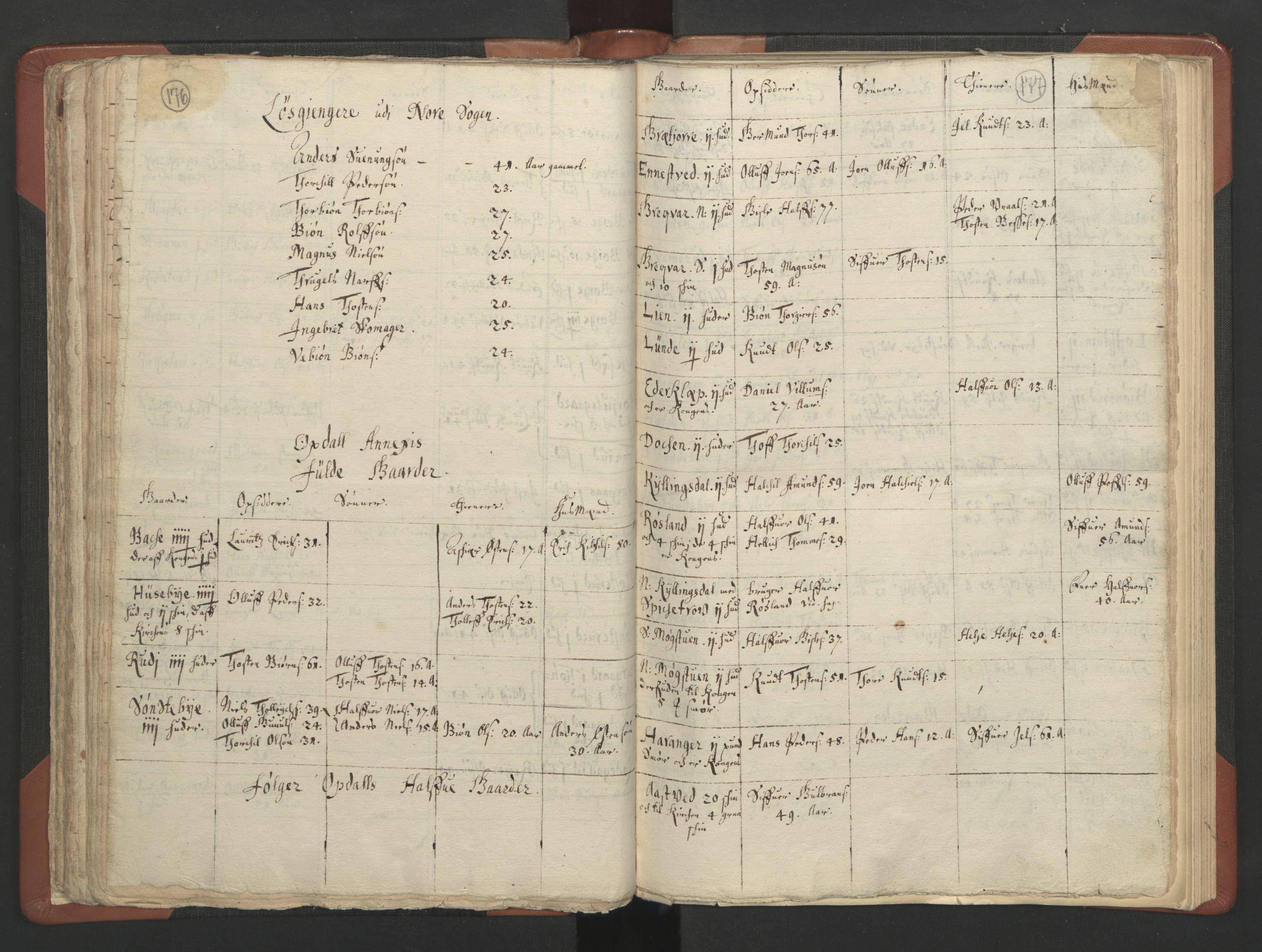 RA, Sogneprestenes manntall 1664-1666, nr. 11: Brunlanes prosti, 1664-1666, s. 176-177