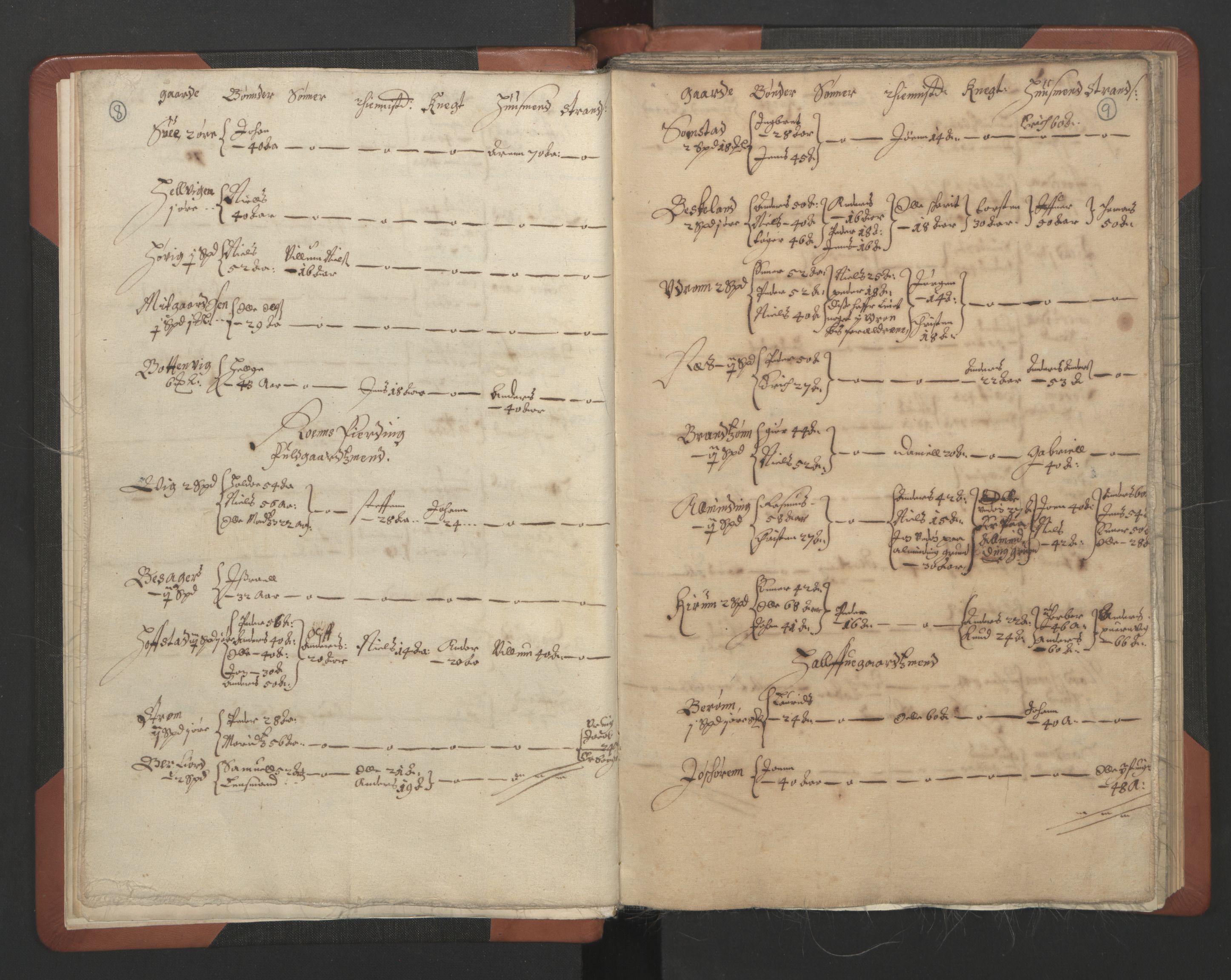 RA, Sogneprestenes manntall 1664-1666, nr. 30: Fosen prosti, 1664-1666, s. 8-9