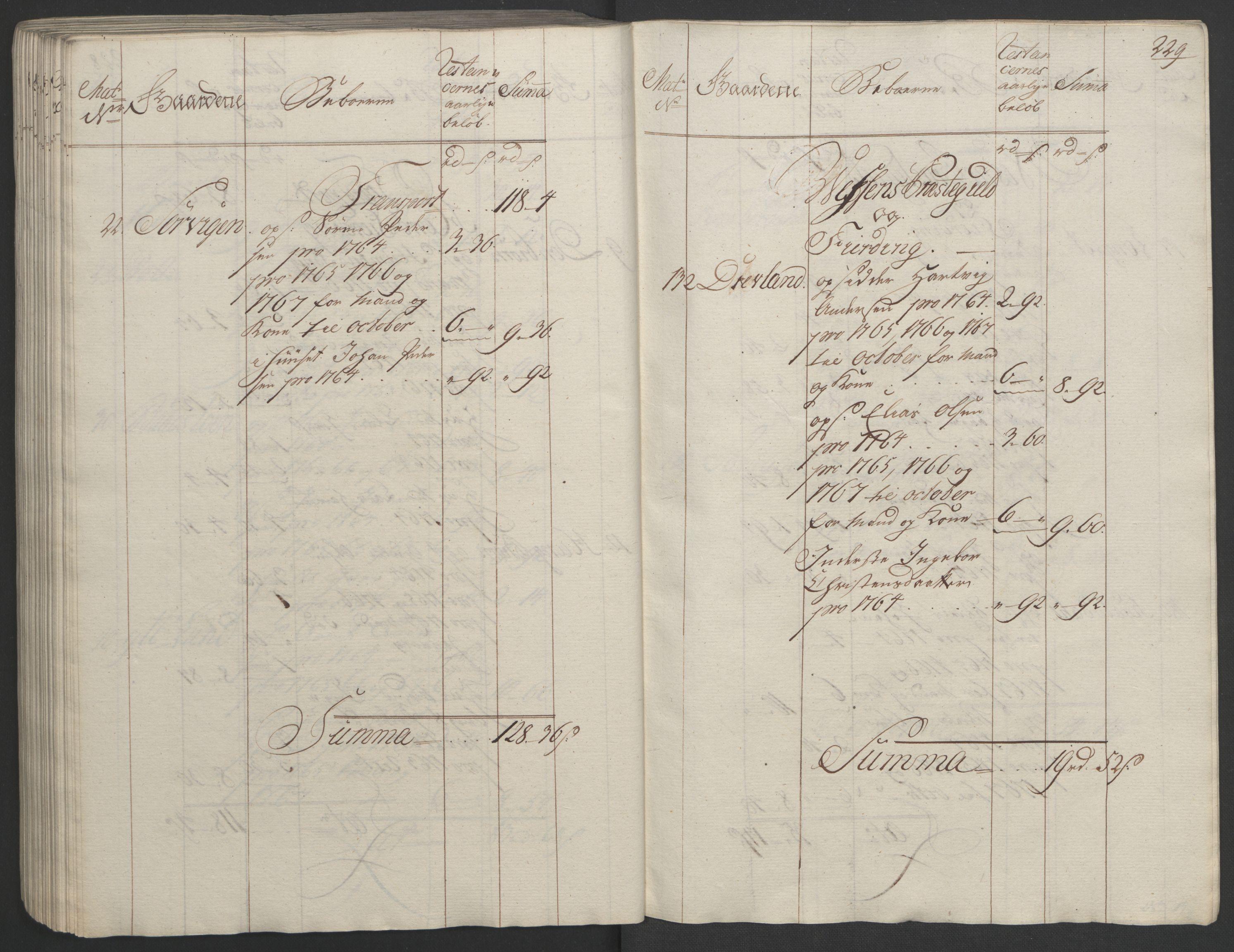 RA, Rentekammeret inntil 1814, Realistisk ordnet avdeling, Ol/L0023: [Gg 10]: Ekstraskatten, 23.09.1762. Helgeland (restanseregister), 1767-1772, s. 225