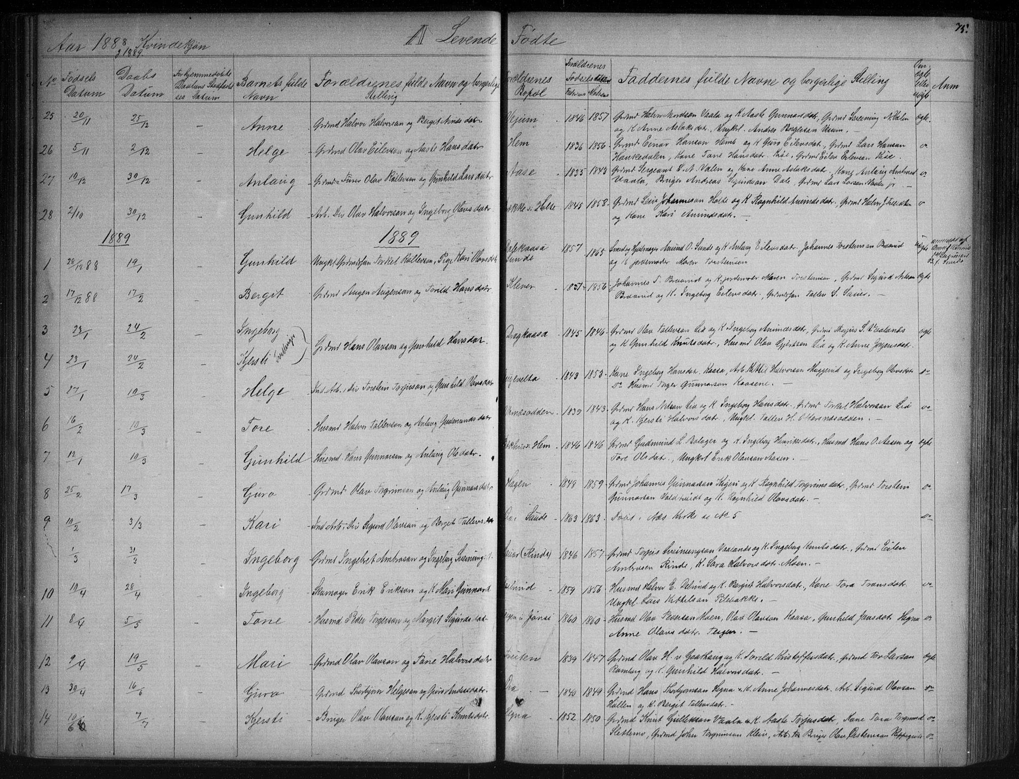 SAKO, Sauherad kirkebøker, G/Ga/L0003: Klokkerbok nr. I 3, 1866-1905, s. 75