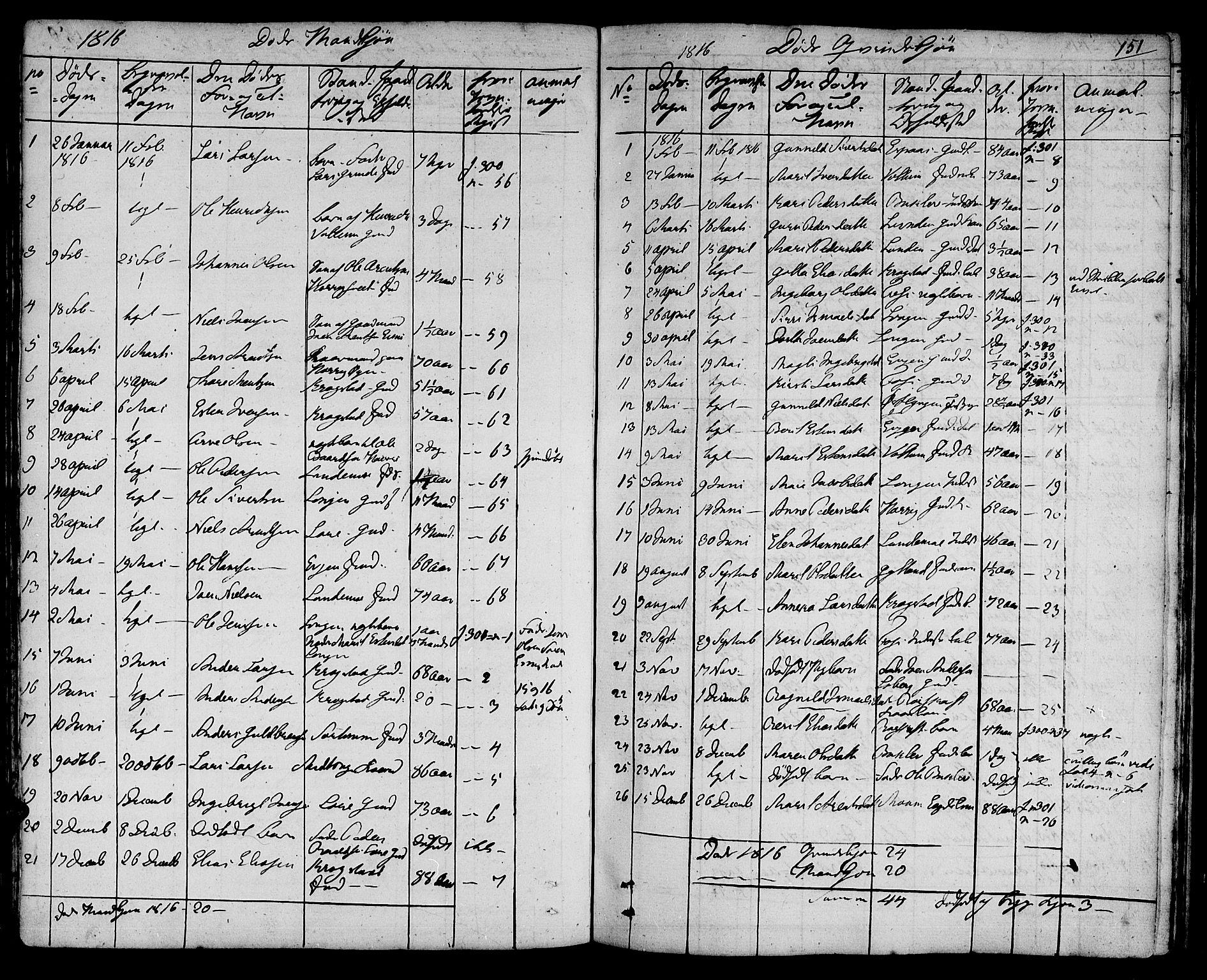 SAT, Ministerialprotokoller, klokkerbøker og fødselsregistre - Sør-Trøndelag, 692/L1108: Klokkerbok nr. 692C03, 1816-1833, s. 151