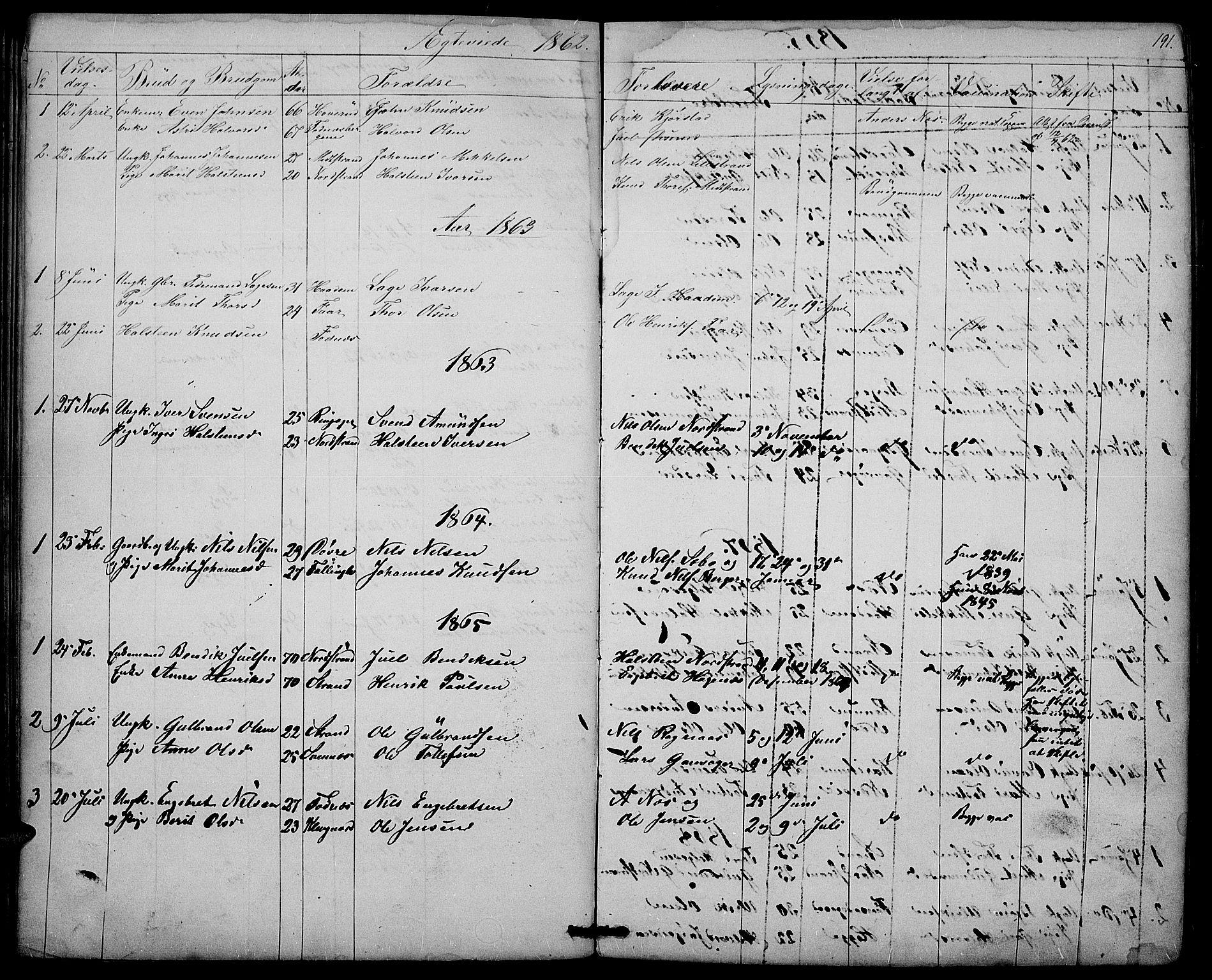 SAH, Nord-Aurdal prestekontor, Klokkerbok nr. 3, 1842-1882, s. 191