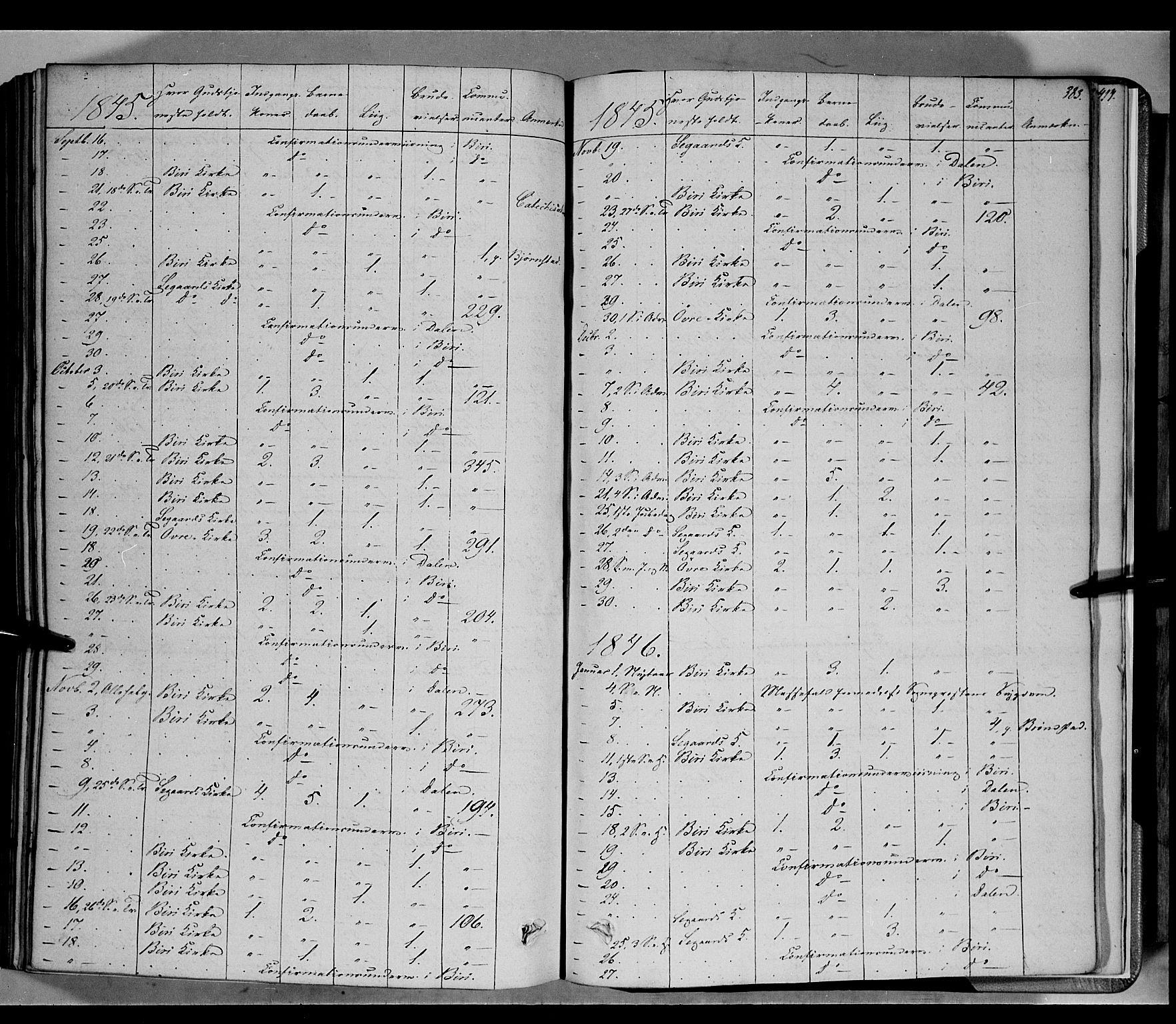 SAH, Biri prestekontor, Ministerialbok nr. 5, 1843-1854, s. 383
