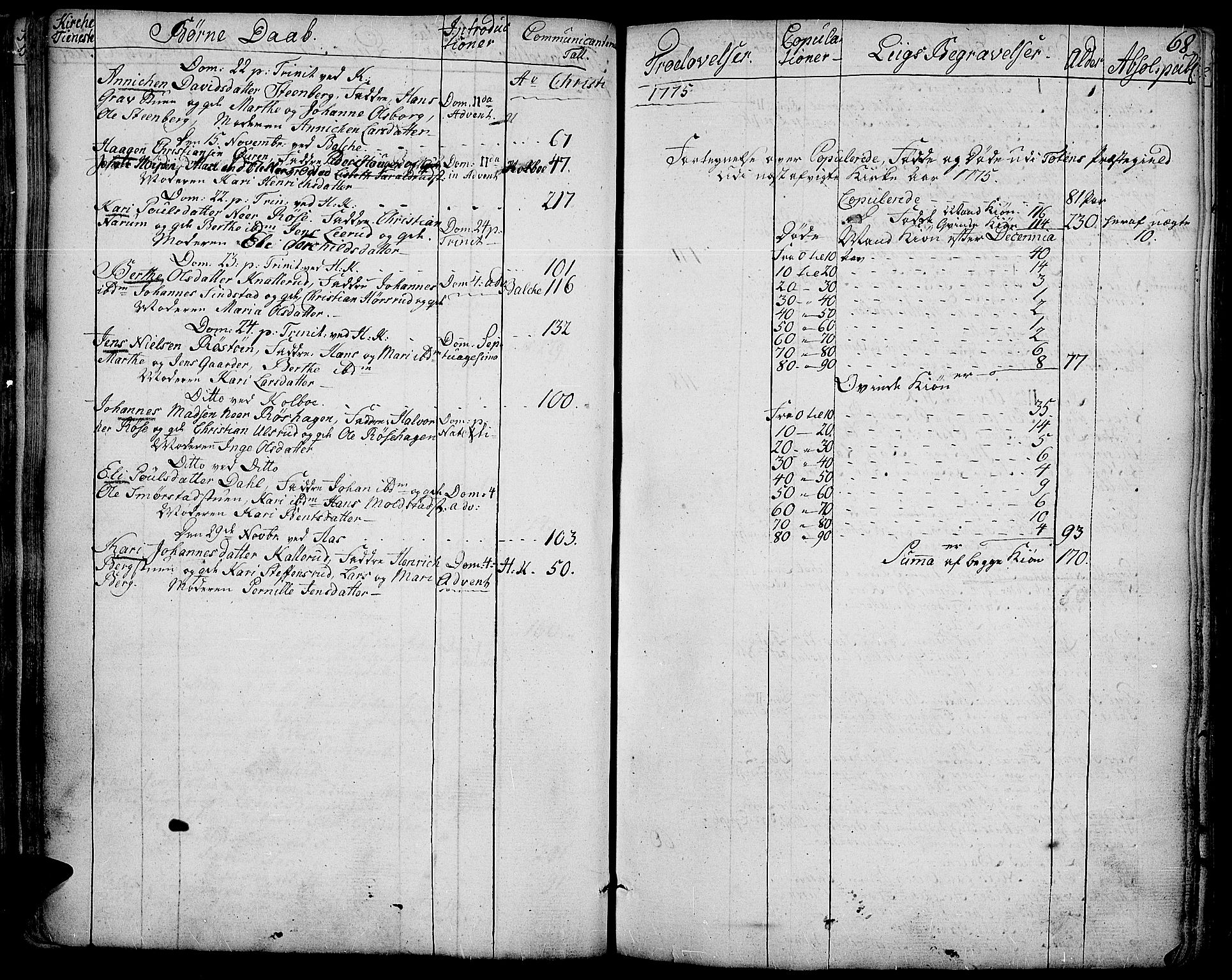 SAH, Toten prestekontor, Ministerialbok nr. 6, 1773-1793, s. 68
