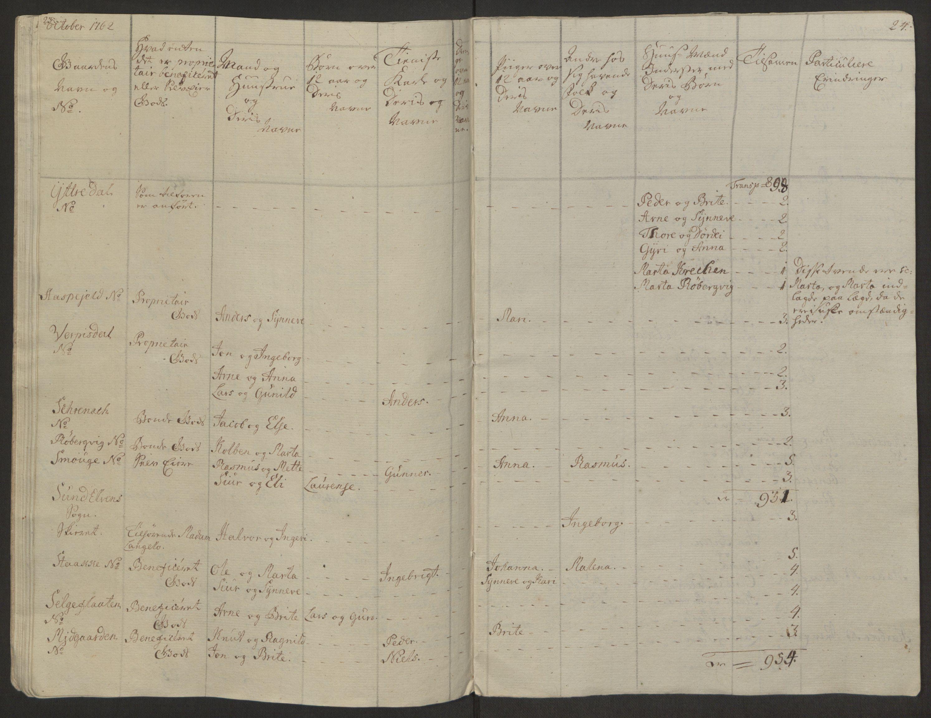 RA, Rentekammeret inntil 1814, Realistisk ordnet avdeling, Ol/L0019: [Gg 10]: Ekstraskatten, 23.09.1762. Sunnmøre, 1762-1763, s. 224