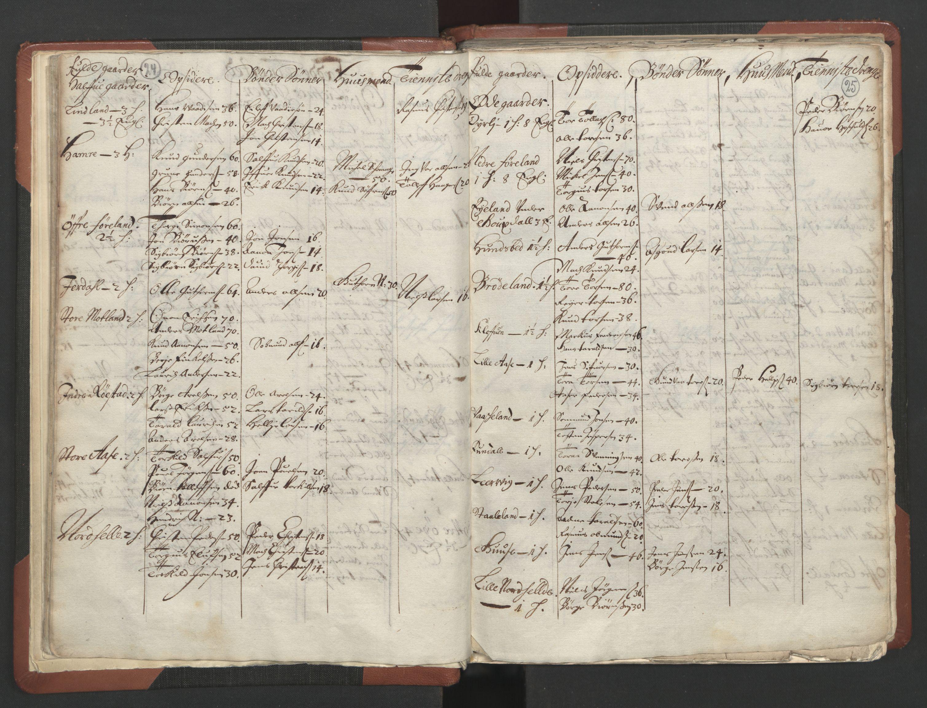 RA, Fogdenes og sorenskrivernes manntall 1664-1666, nr. 10: Lista len, 1664, s. 24-25