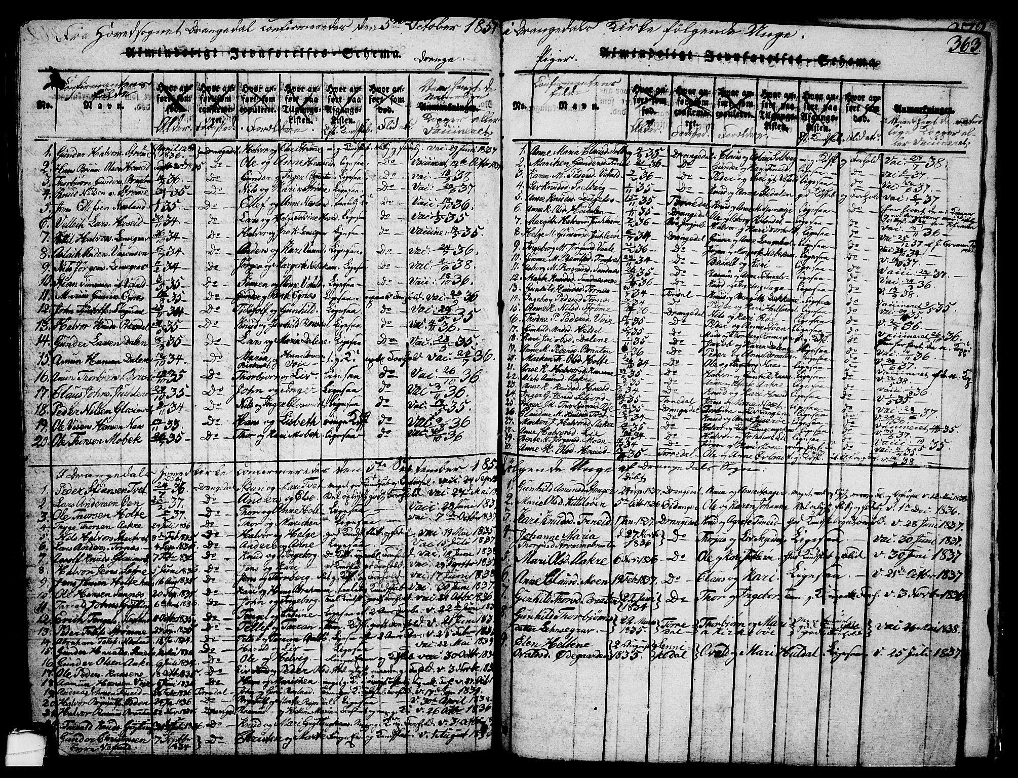 SAKO, Drangedal kirkebøker, G/Ga/L0001: Klokkerbok nr. I 1 /1, 1814-1856, s. 363